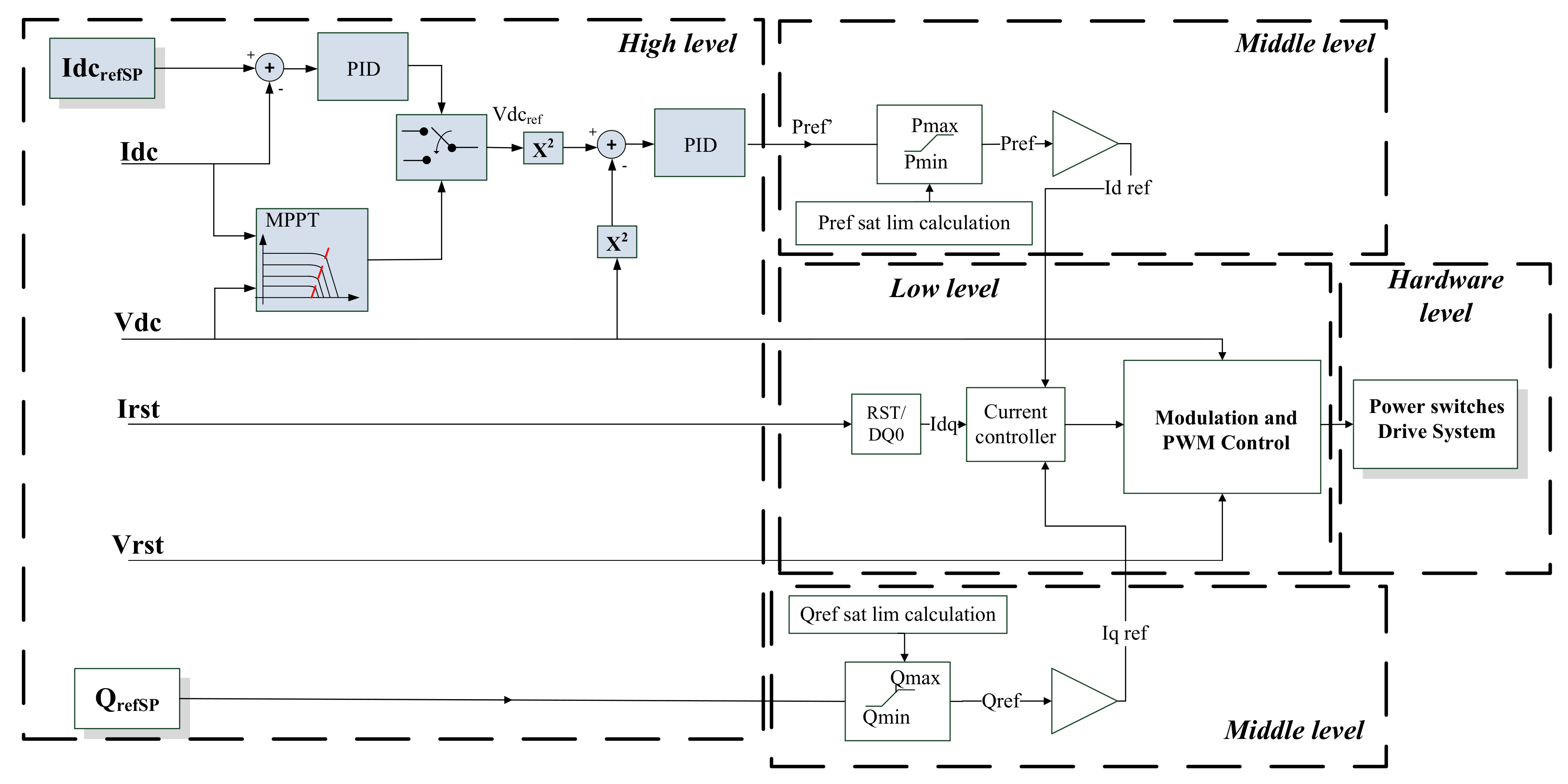 Applied Sciences Free Full Text Novel Utility Scale Photovoltaic Plant Electroluminescence Maintenance Technique By Means Of Bidirectional Power Inverter Controller Html