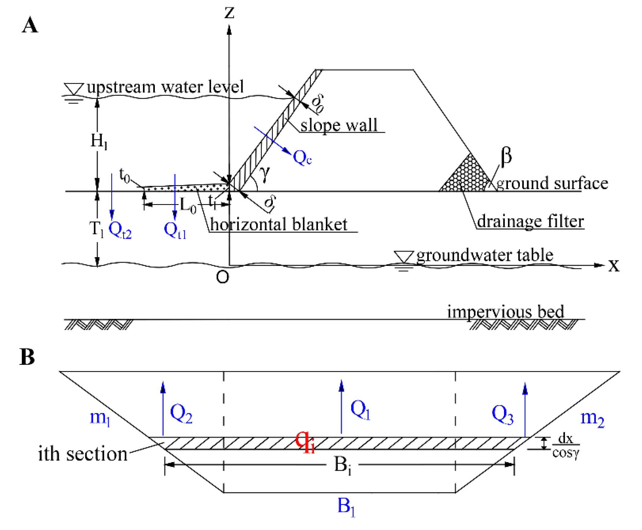 Applied Sciences Free Full Text A Simplified Calculation Method Of Seepage Flux For Slope Wall Rock Fill Dams With A Horizontal Blanket Html