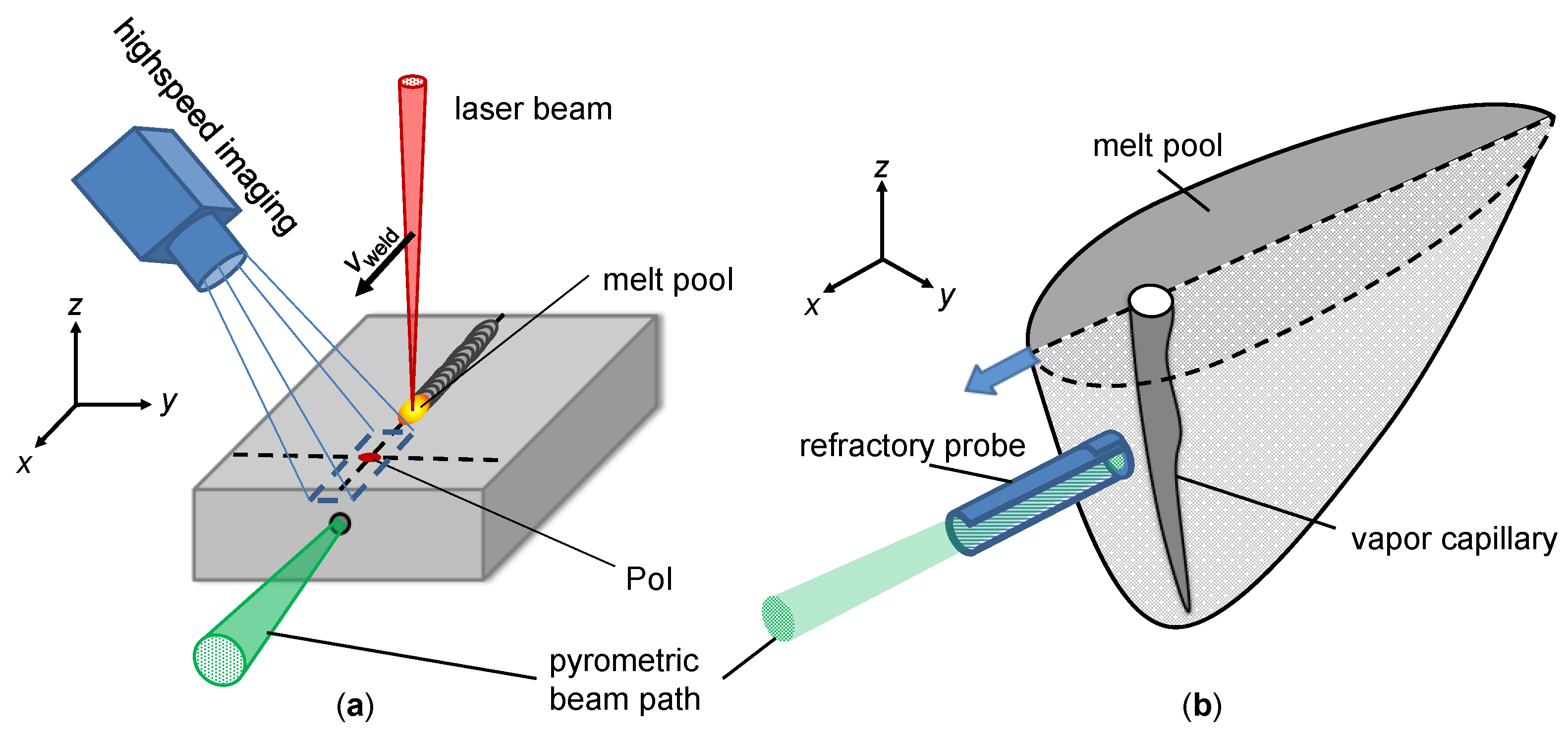 Applied Sciences Free Full Text An Experimental Approach For The Direct Measurement Of Temperatures In The Vicinity Of The Keyhole Front Wall During Deep Penetration Laser Welding Html