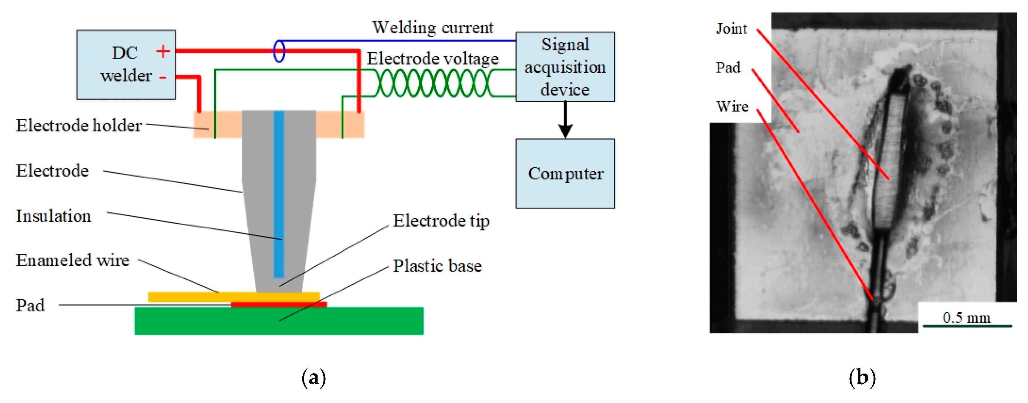 Applied Sciences | Free Full-Text | Quality Monitoring for Micro Resistance  Spot Welding with Class-Imbalanced Data Based on Anomaly Detection | HTML | Spot Welding Schematic Diagram |  | MDPI