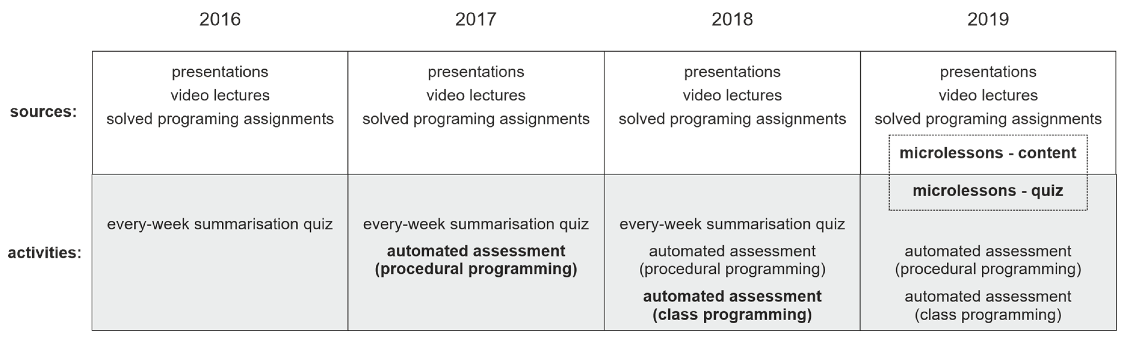 Applied Sciences Free Full Text Automated Assessment And Microlearning Units As Predictors Of At Risk Students And Students Outcomes In The Introductory Programming Courses Html