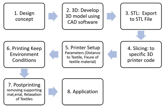 Applied Sciences Free Full Text Additive Manufacturing And Textiles State Of The Art
