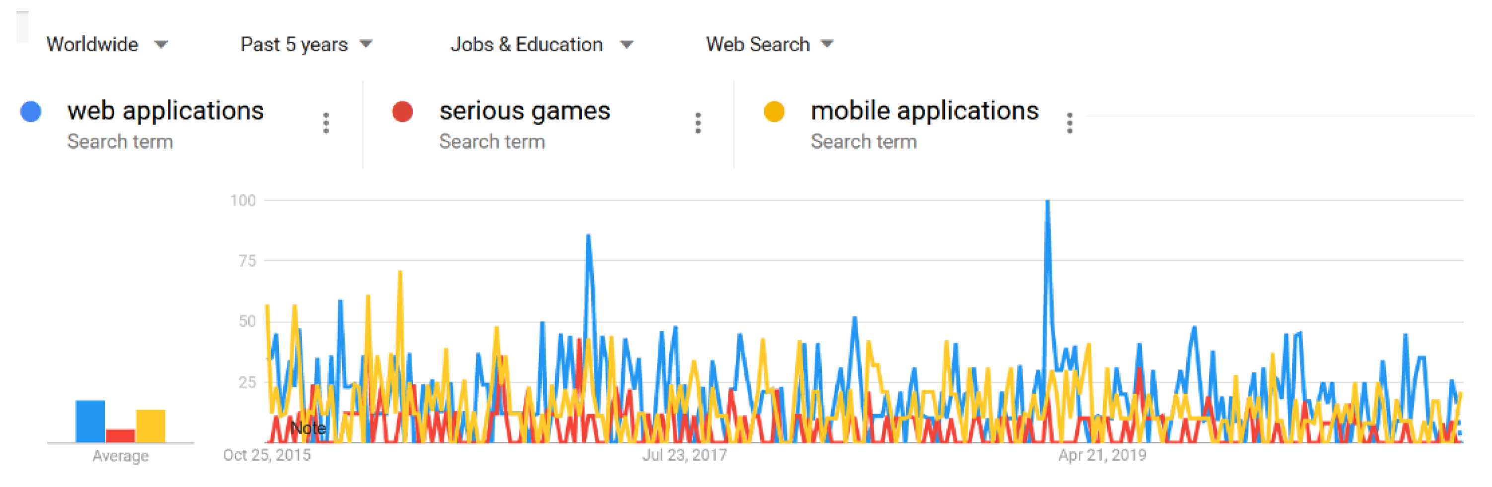 Figure 1. Trend of web-based serious games