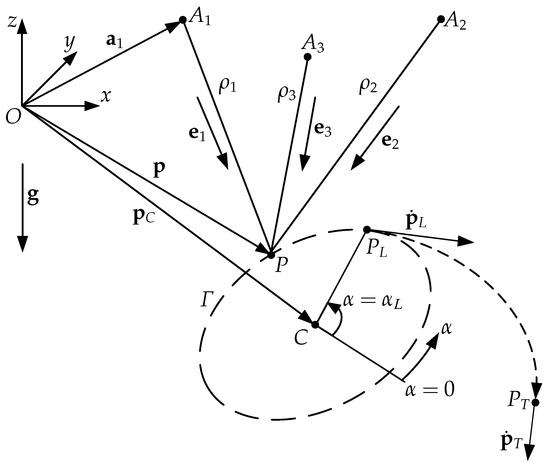 Applied Sciences Free Full Text Modeling And Control Of A Cable Suspended Sling Like Parallel Robot For Throwing Operations
