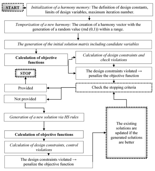 Applied Sciences Free Full Text The Usage Of The Harmony Search Algorithm For The Optimal Design Problem Of Reinforced Concrete Retaining Walls Html