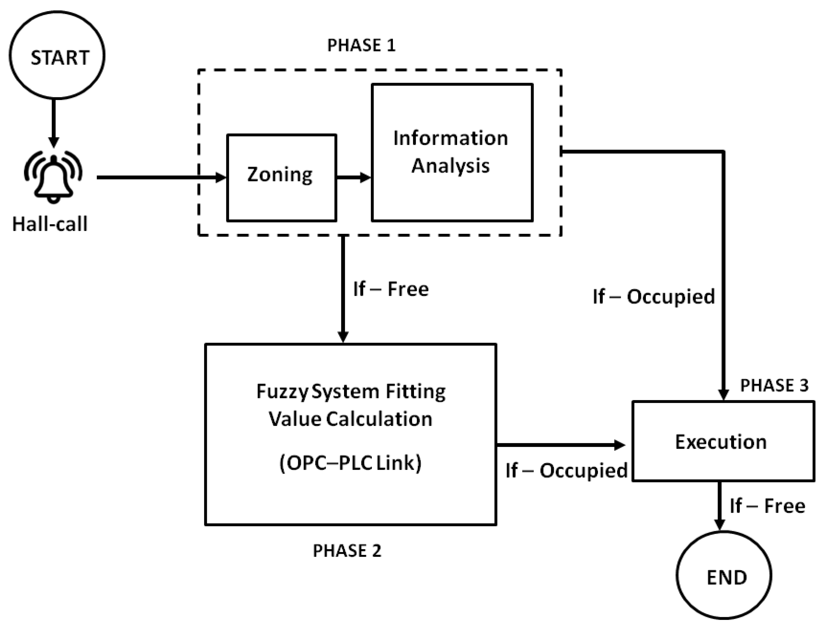 Asi Free Full Text Development Of Lift Control System Algorithm Ladder Diagram Plc Is Divided Into Figure 01 00038 G001