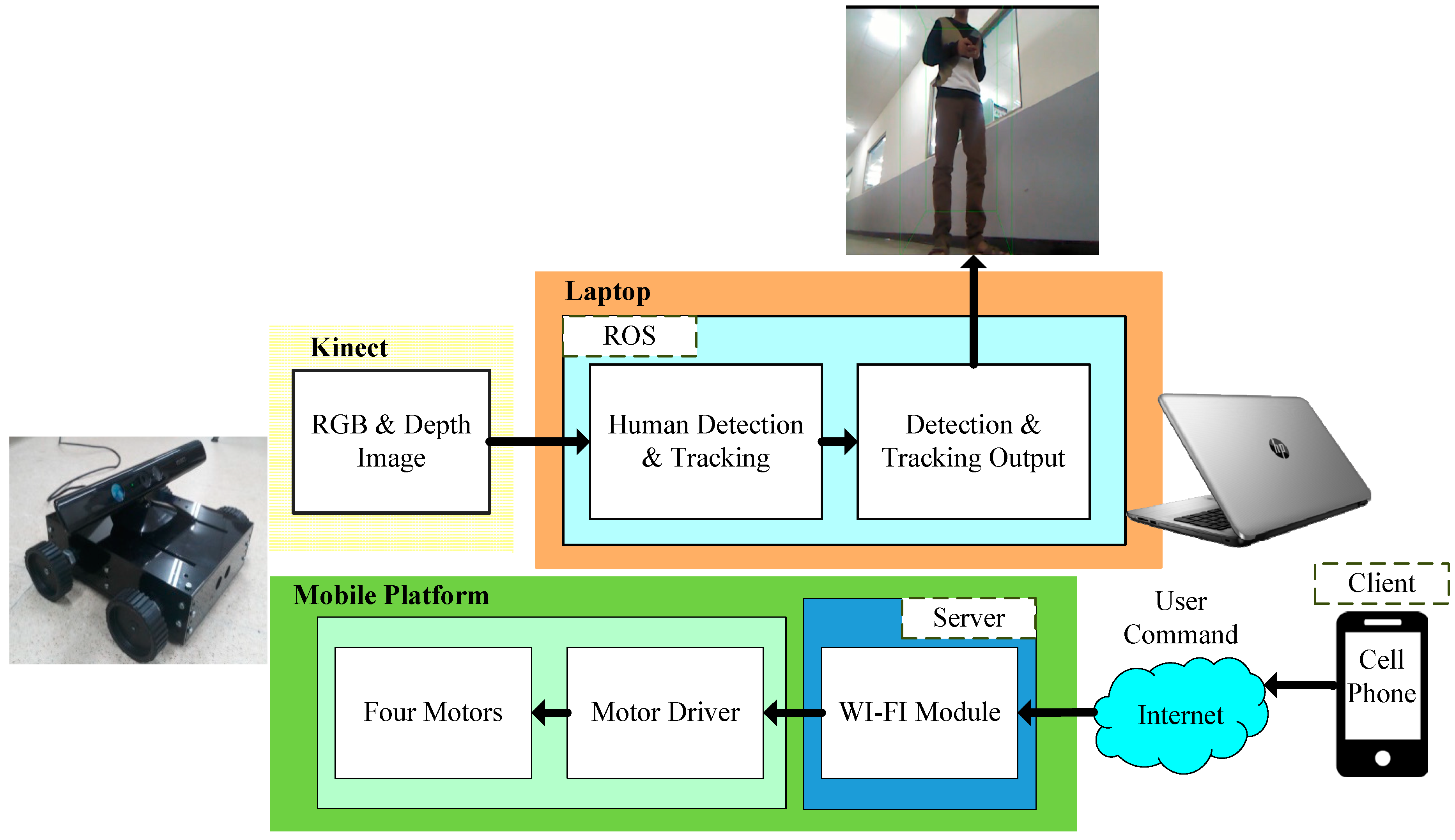 ASI | Free Full-Text | ROS-Based Human Detection and Tracking from a