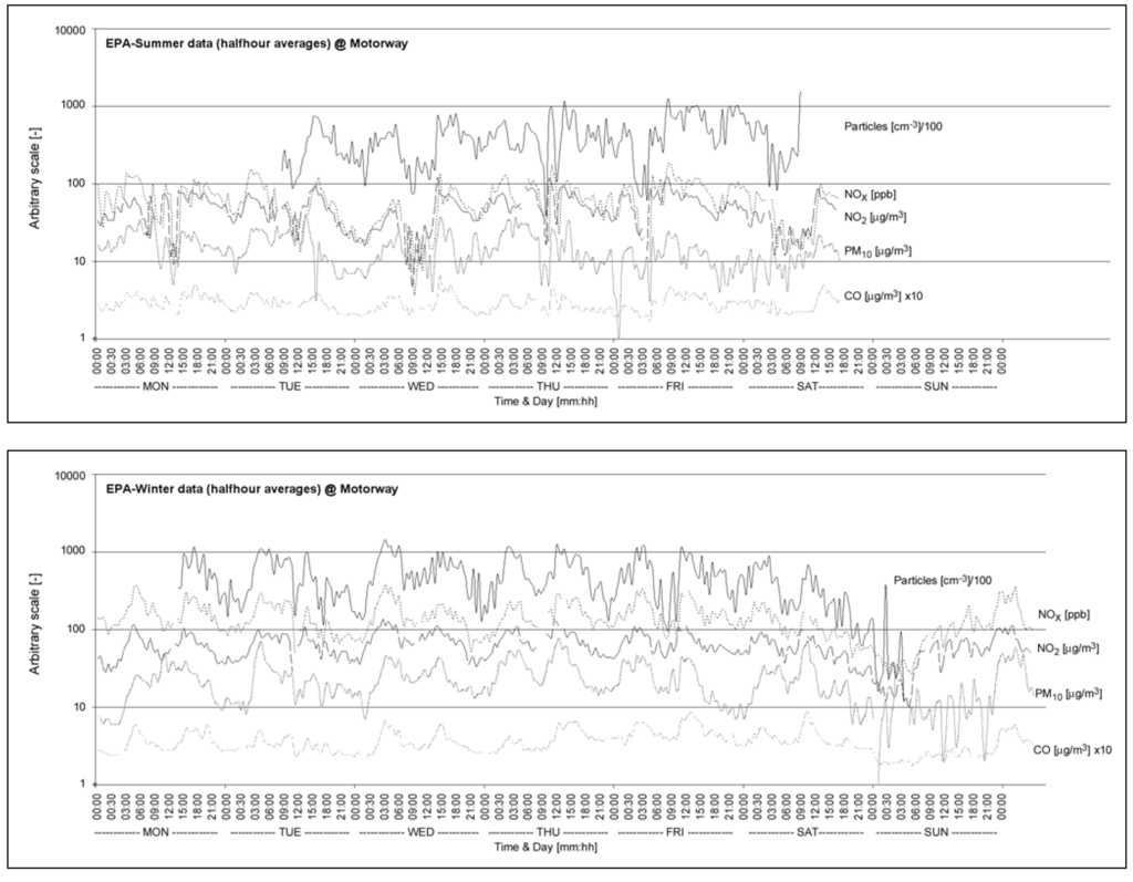 a study on the relation between the number of particulate matter particles in the air and the number In this study, wavelet analysis and gray analysis were proposed to explore the temporal characteristics of particulate matter (pm 10) and its relationships with meteorological factors during 2001-2012 the analysis indicated that air quality had got better significantly over the last decade.
