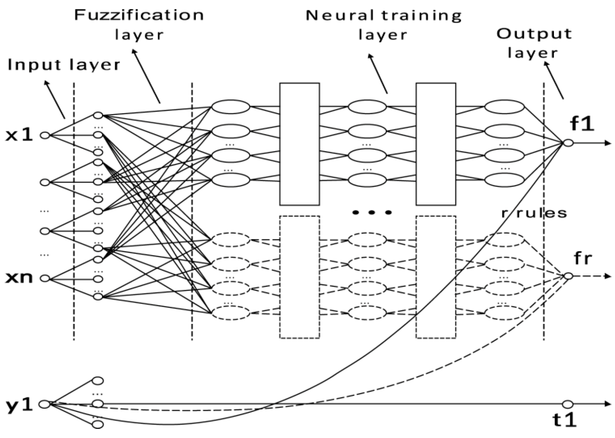 Atmosphere   Free Full-Text   Neural Fuzzy Inference System-Based