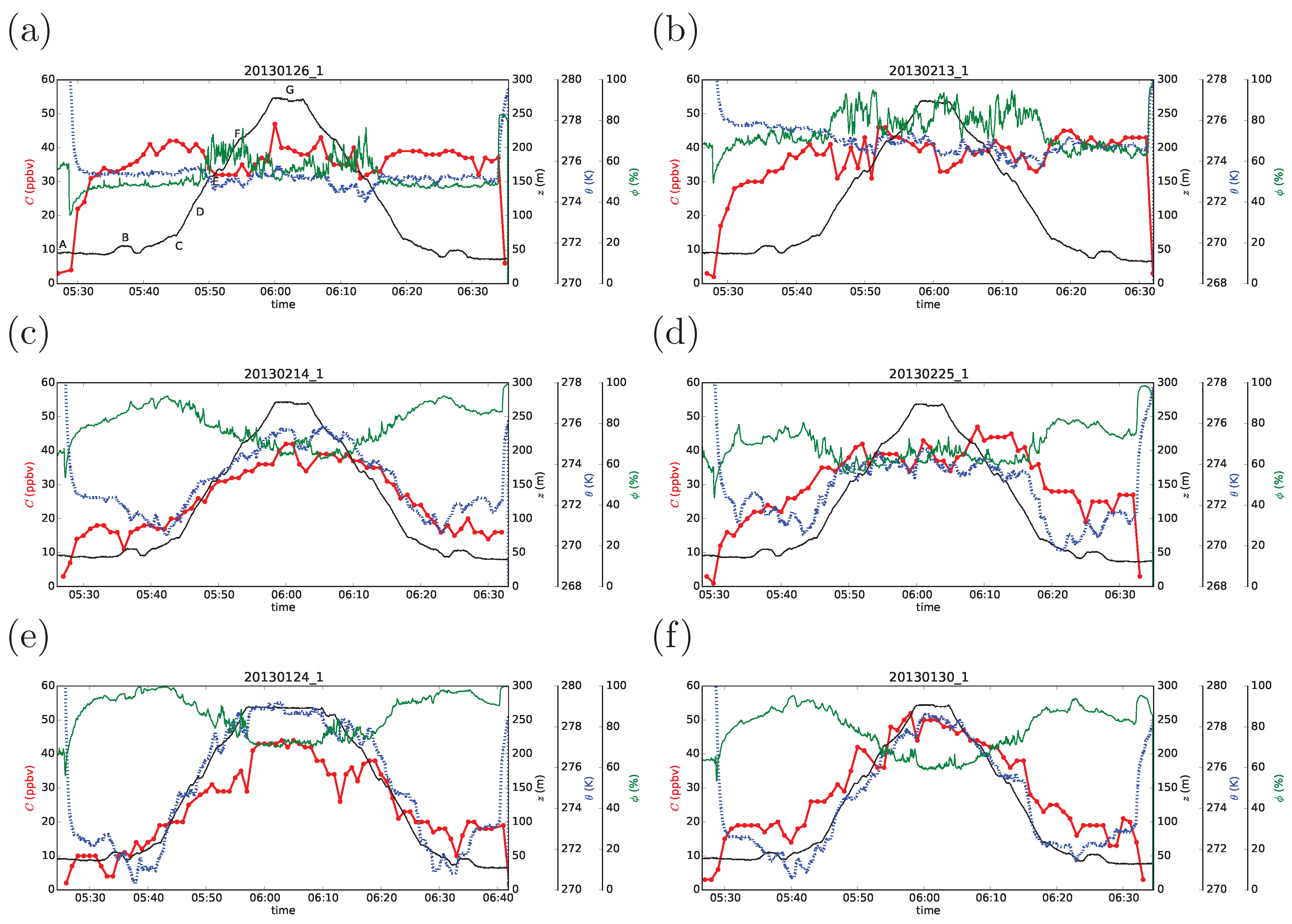 Atmosphere Free FullText Measurement Of Ozone Concentration - Elevation measurement