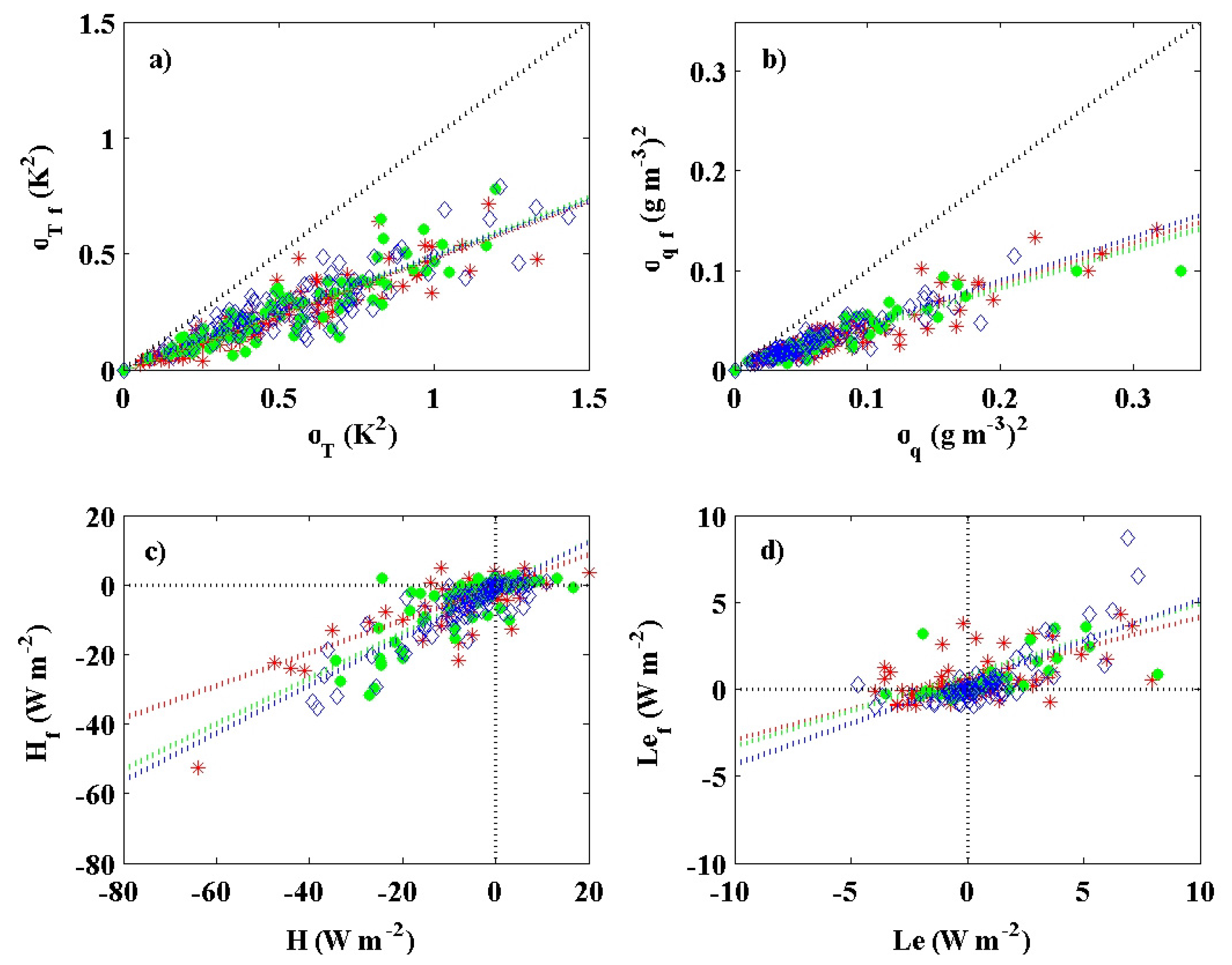 Atmosphere   Free Full-Text   Characteristics of Gravity