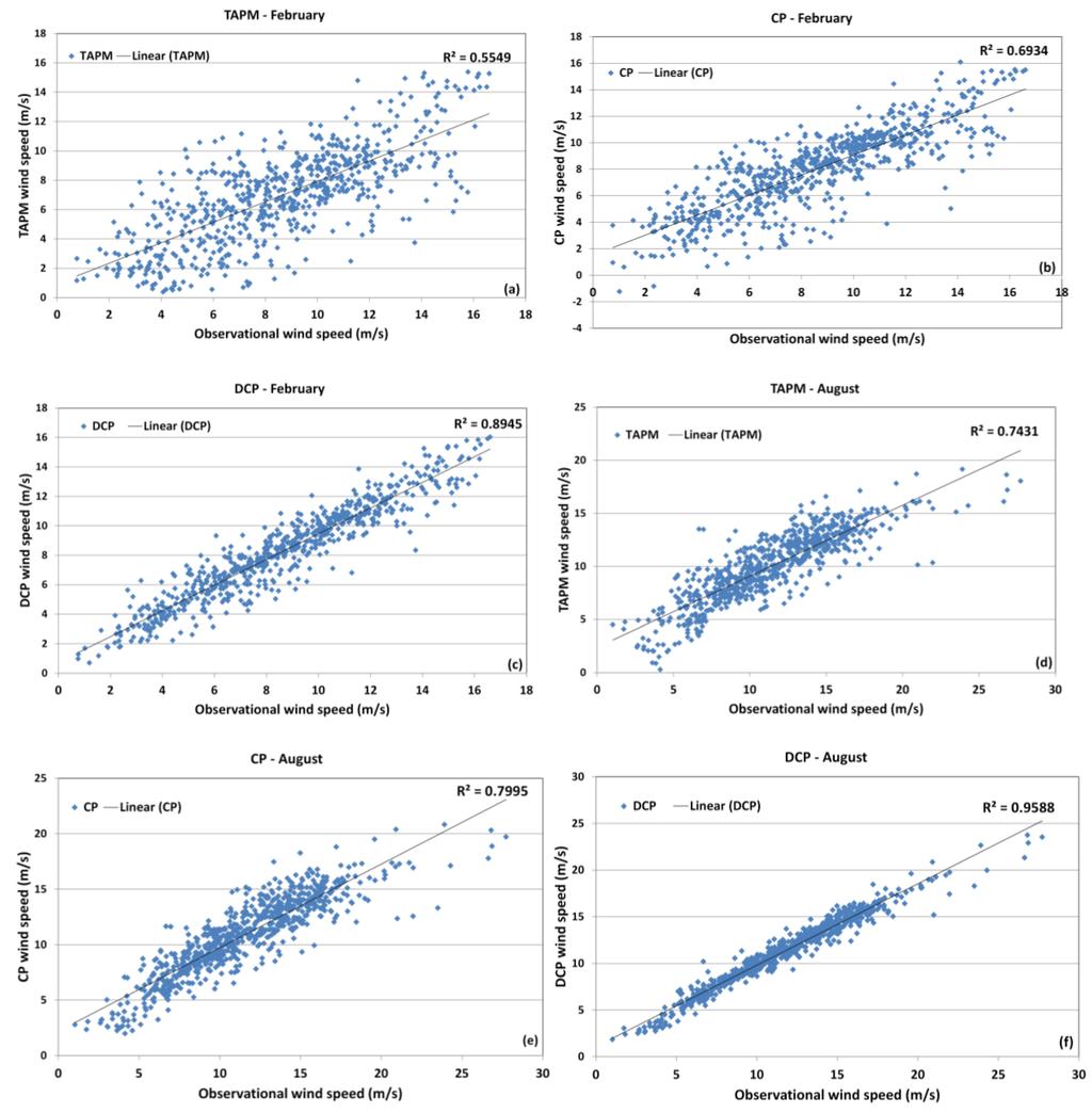 local estimates for a semilinear elliptic