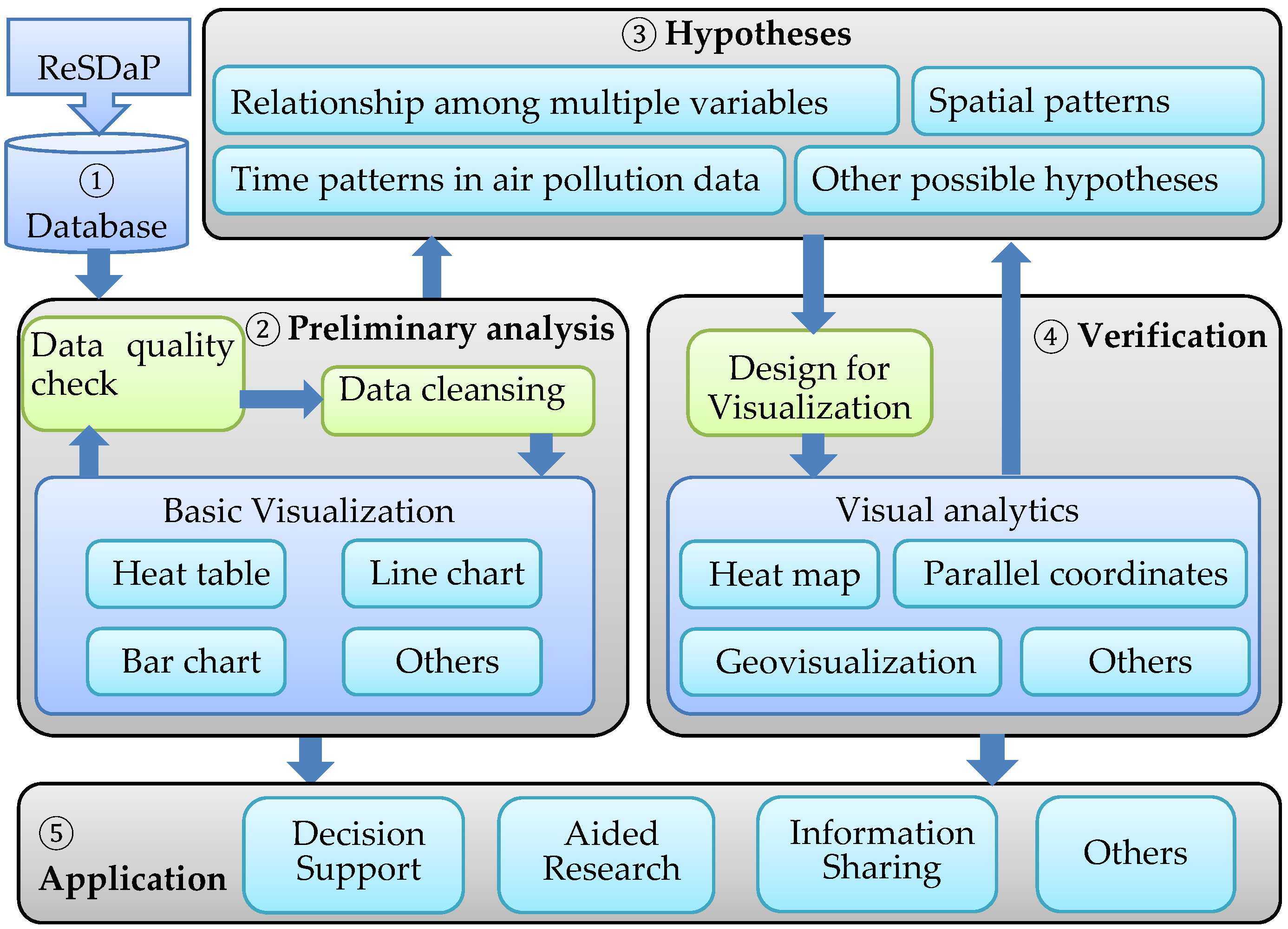Atmosphere | Free Full-Text | A Visualization Approach to