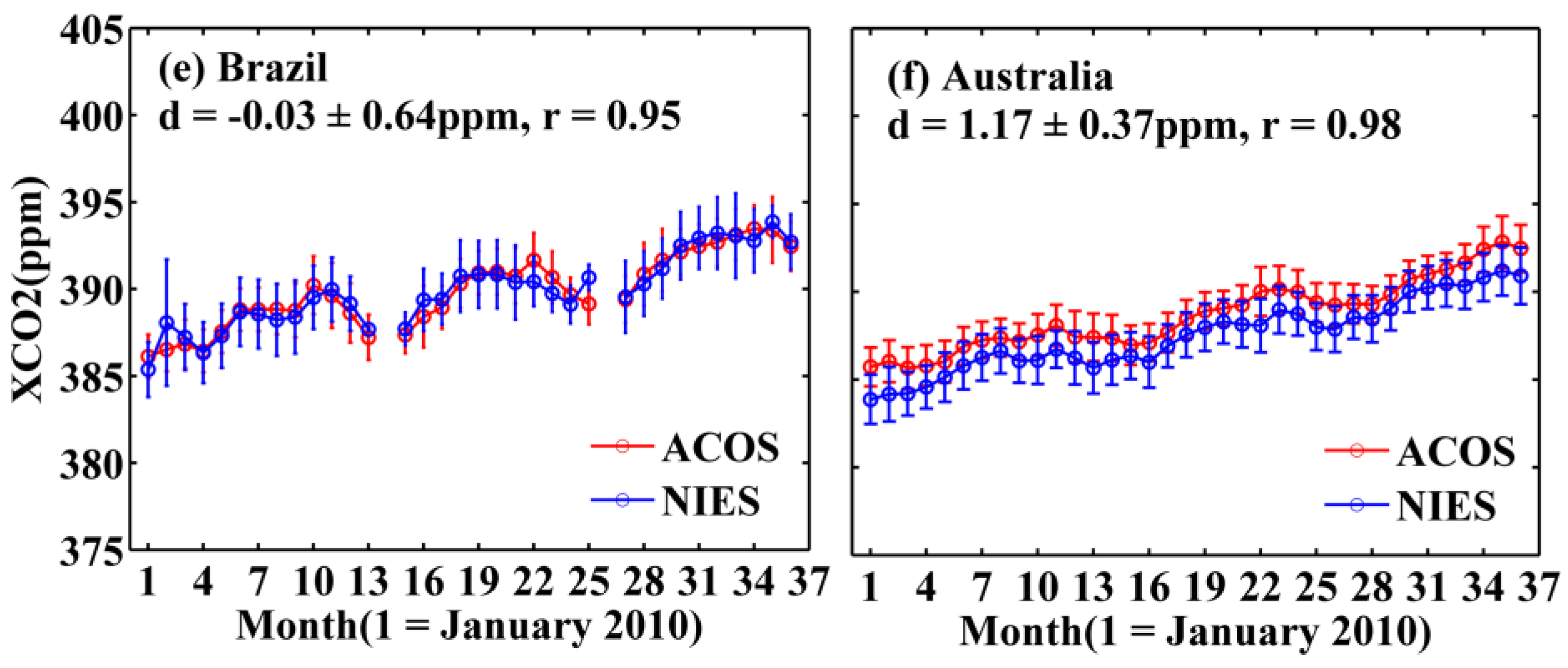 the difference between the northern and southern regions of brazil Libu abraham (qatar), tércio ambrizzi (brazil), bruce anderson (usa),  the  asian-australian monsoon will increase but with a north–south  the difference  between sea level pressure in iceland and the azores provides a.