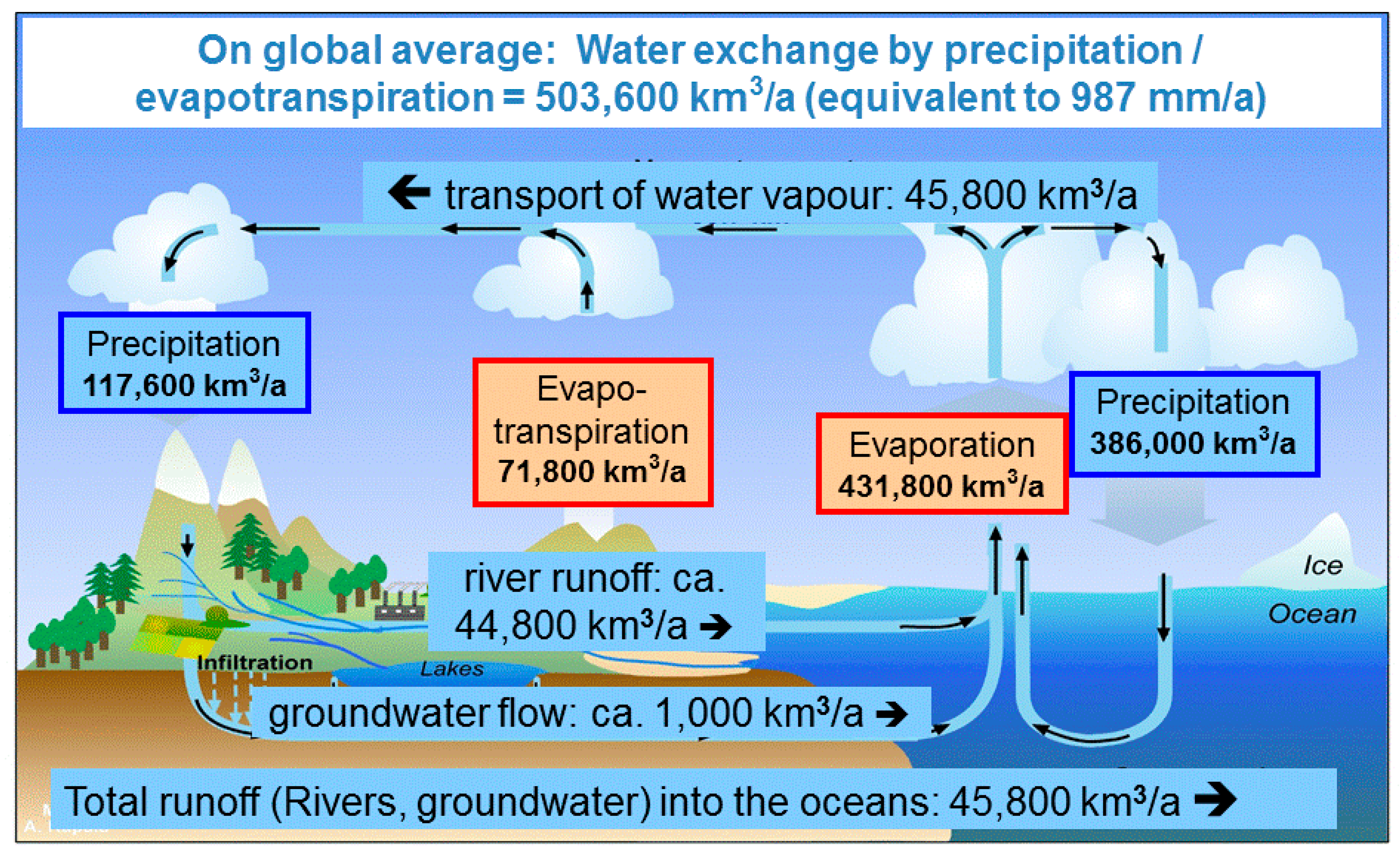 atmosphere free full text evaluating the hydrological cycle over