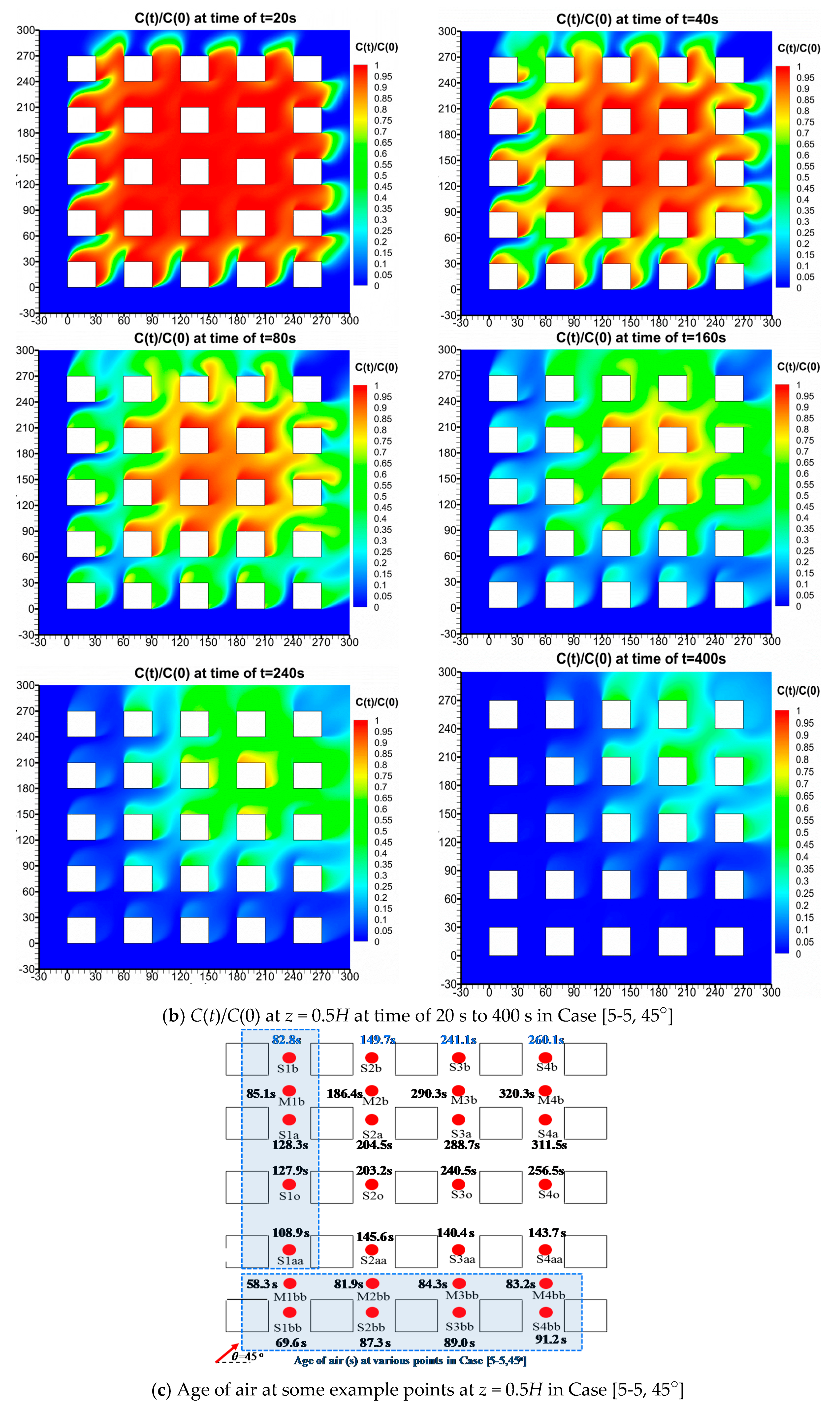 Atmosphere   Free Full-Text   Impacts of Urban Layouts and