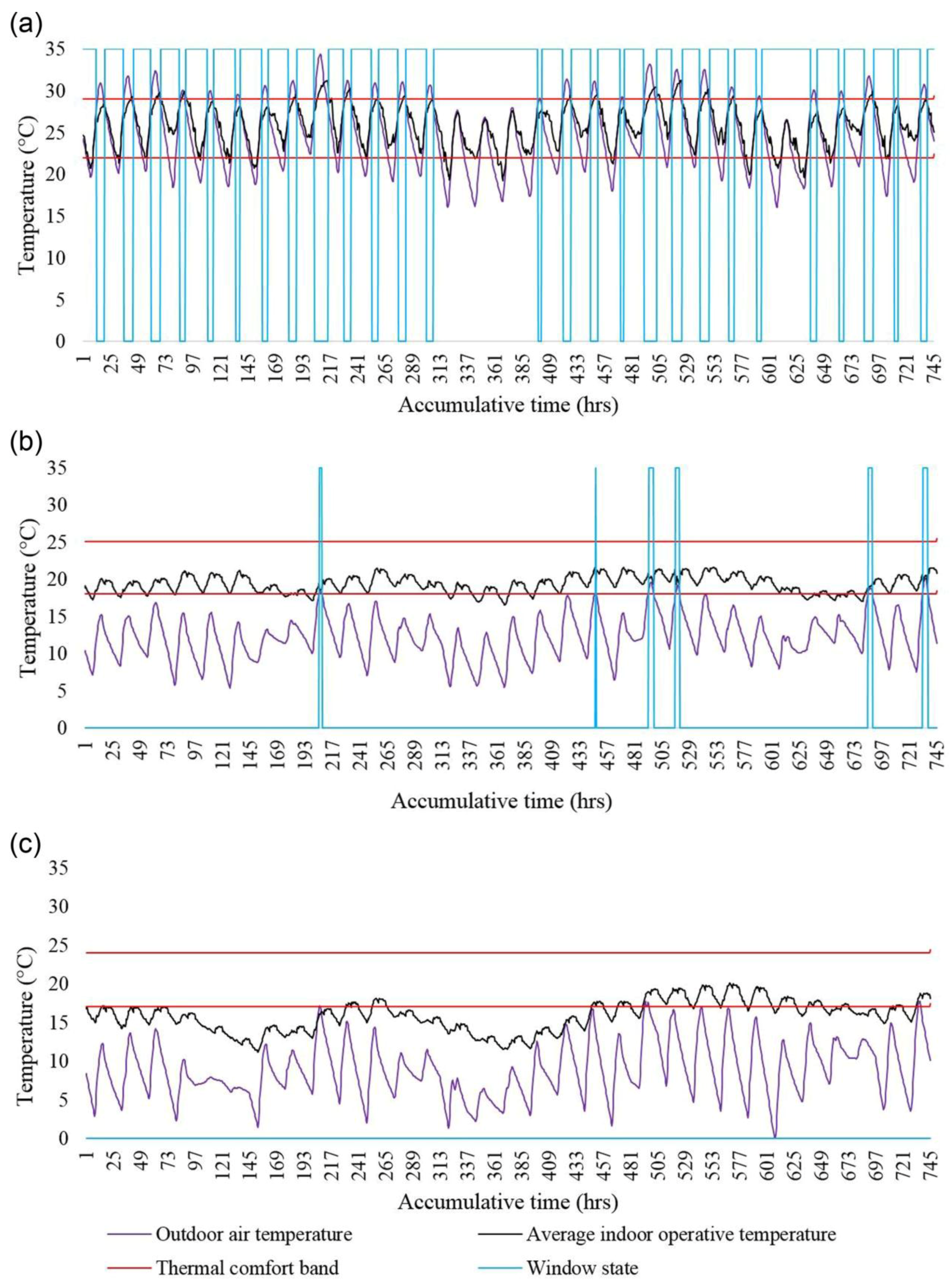 atmosphere | free full-text | assessment of natural ventilation