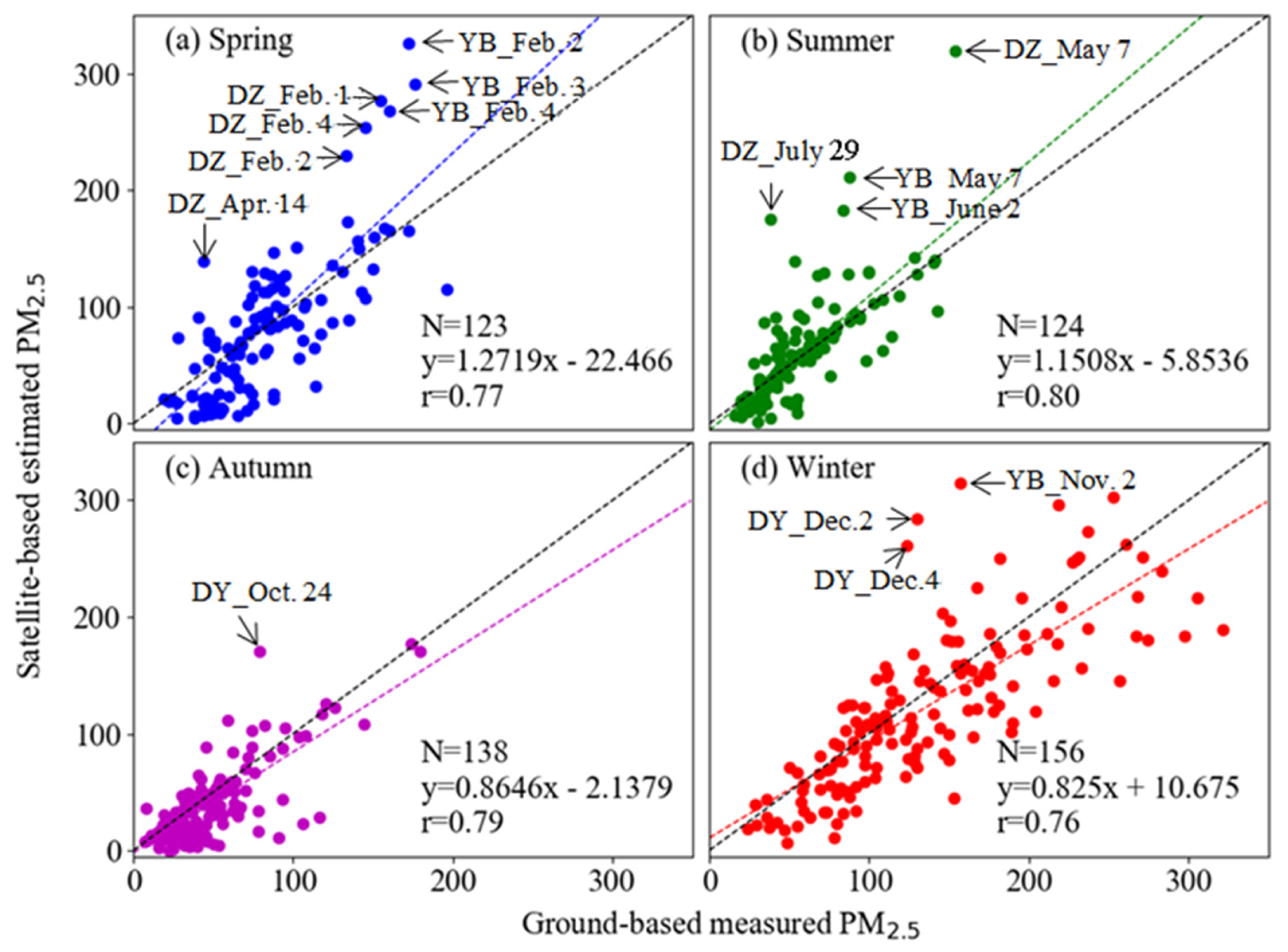 Atmosphere   Free Full-Text   Spatiotemporal Distribution of