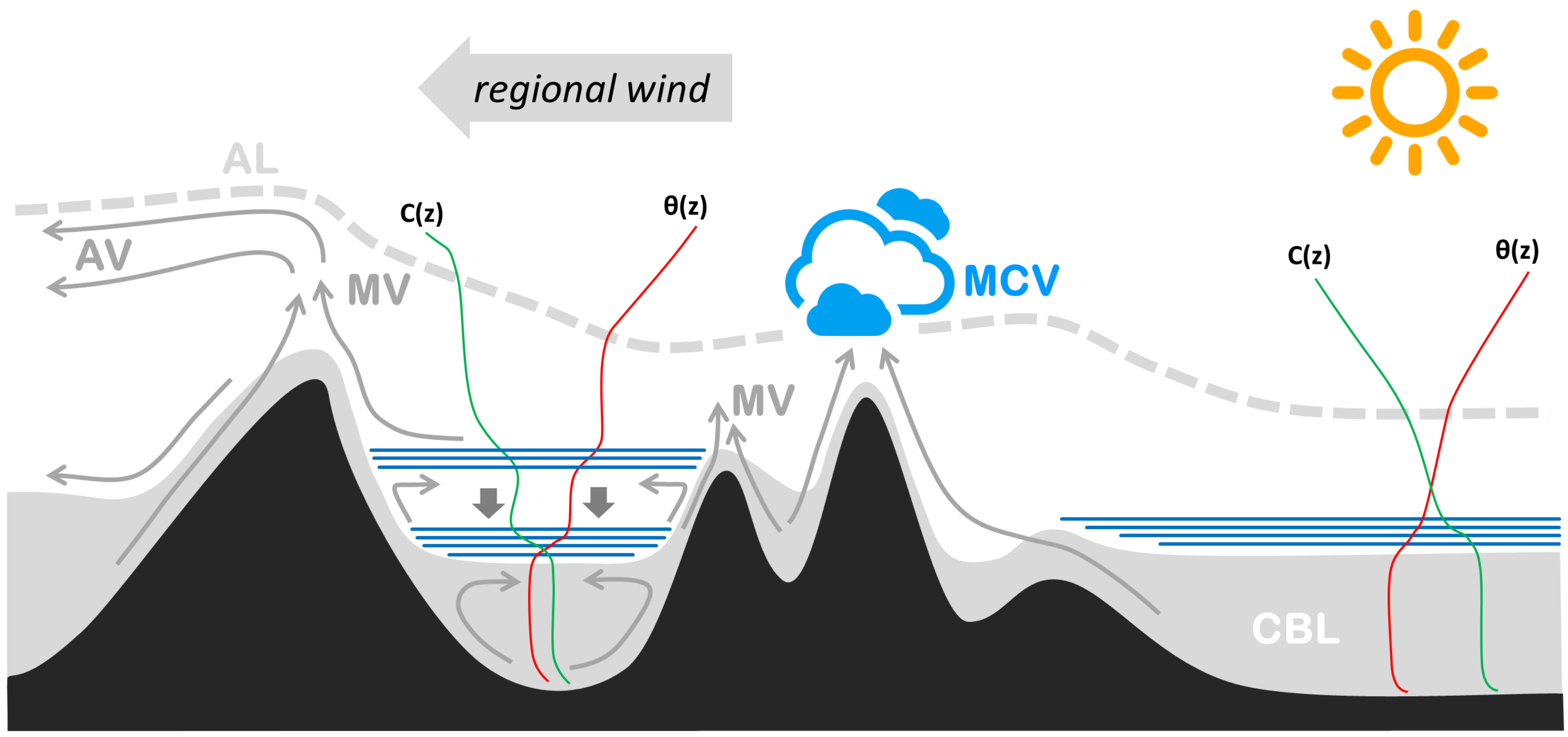 regional winds This regional overview is updated every 15 minutes, all timestamps are in nz standard time for the most up-to-date data (and additional tools), select a site below and click detailed site data.