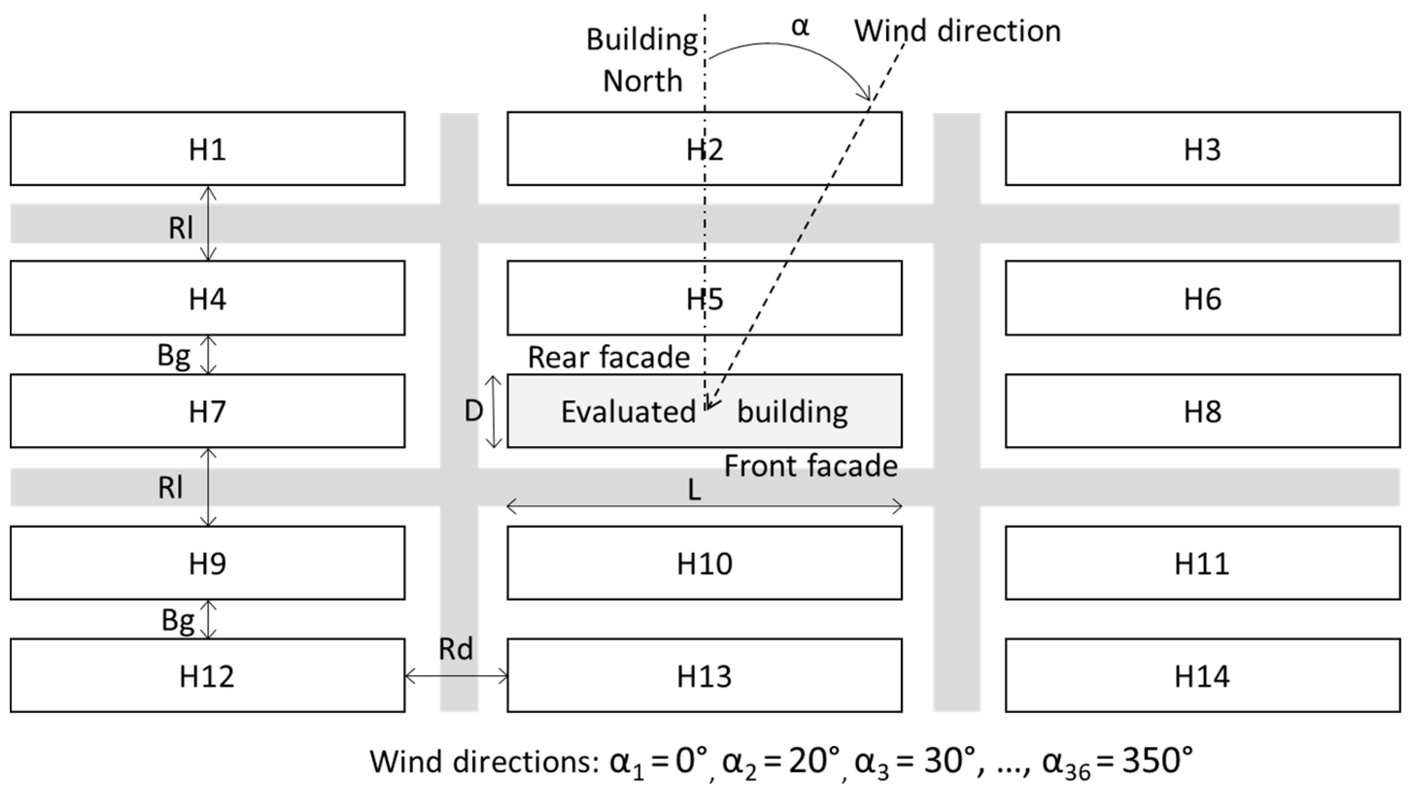 Atmosphere | Free Full-Text | New Surrogate Model for Wind Pressure ...