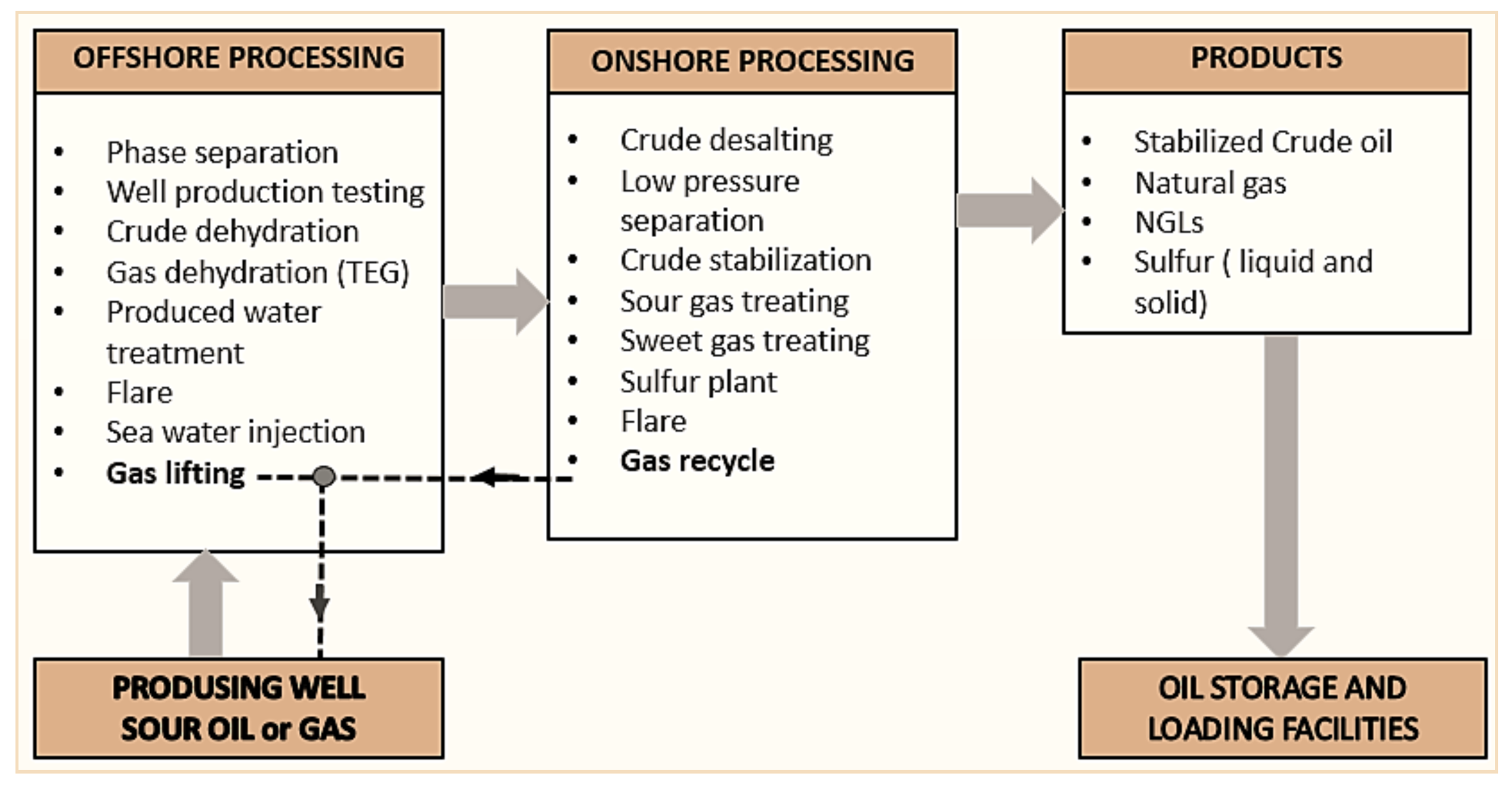Atmosphere | Free Full-Text | Atmospheric Emissions from Oil