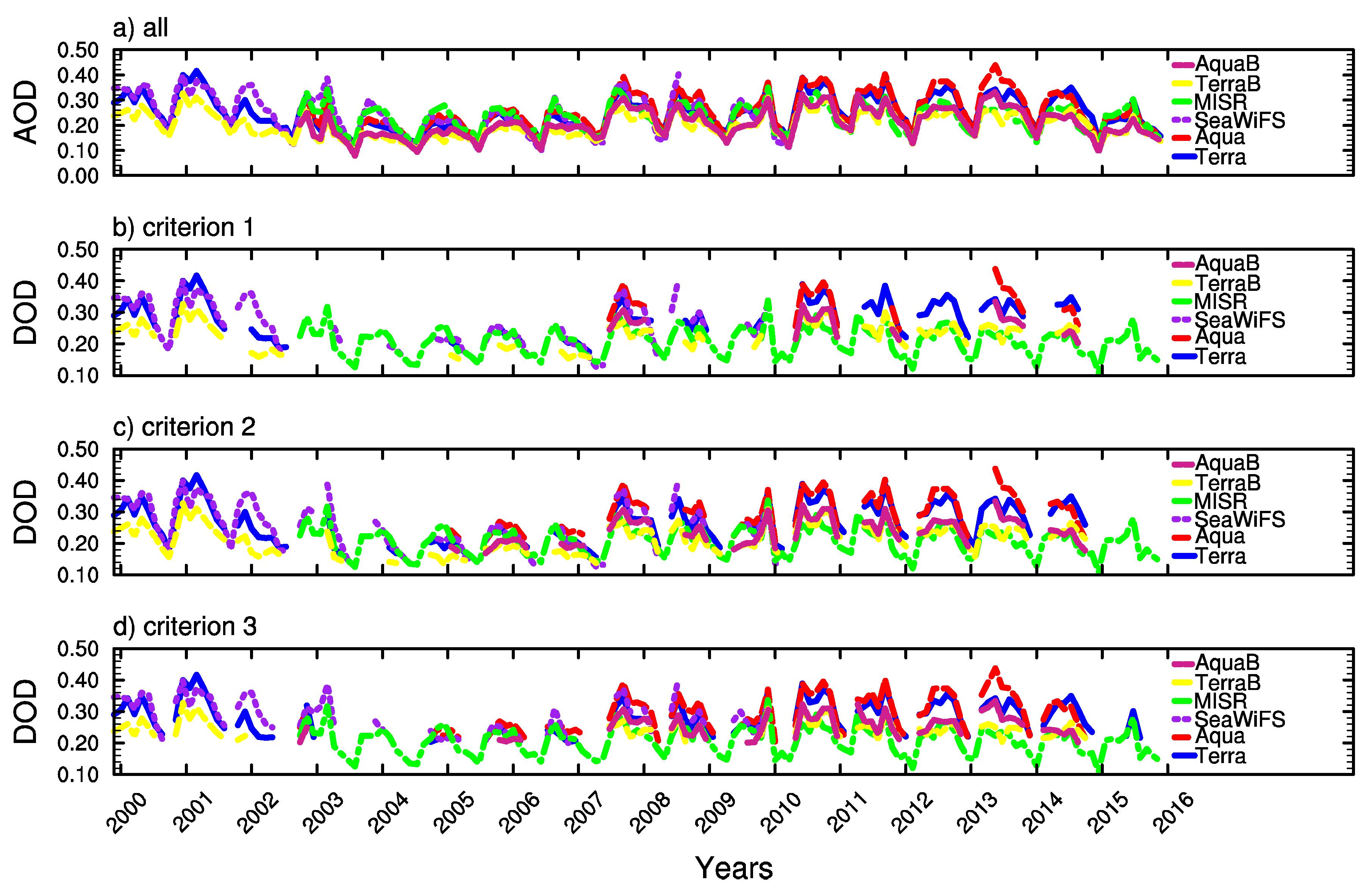 Atmosphere | Free Full-Text | Analysis of Dust Aerosol Retrievals
