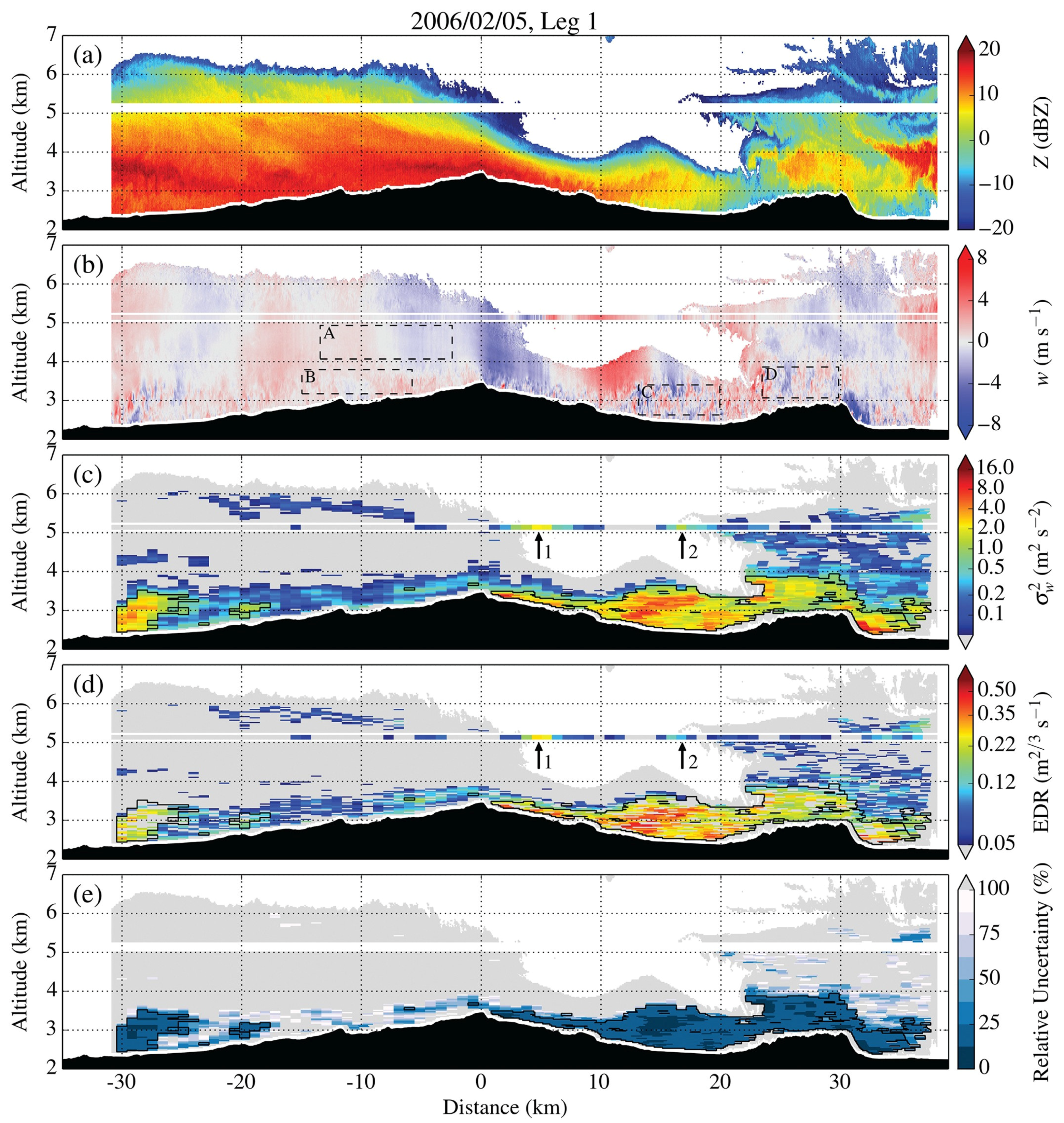 Atmosphere | Free Full-Text | Current Challenges in Orographic Flow