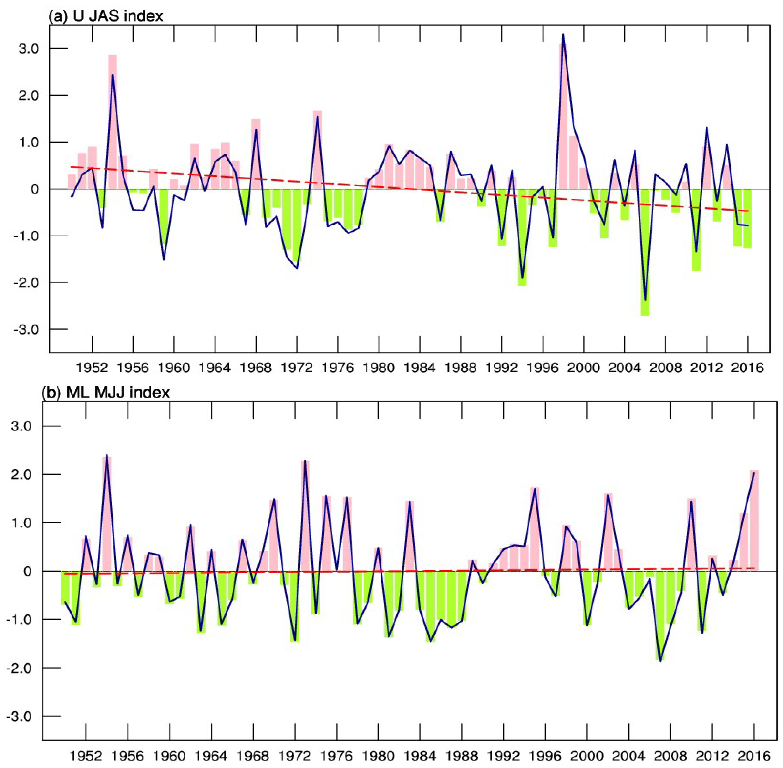 Atmosphere | Free Full-Text | Contrasting Impacts of ENSO on