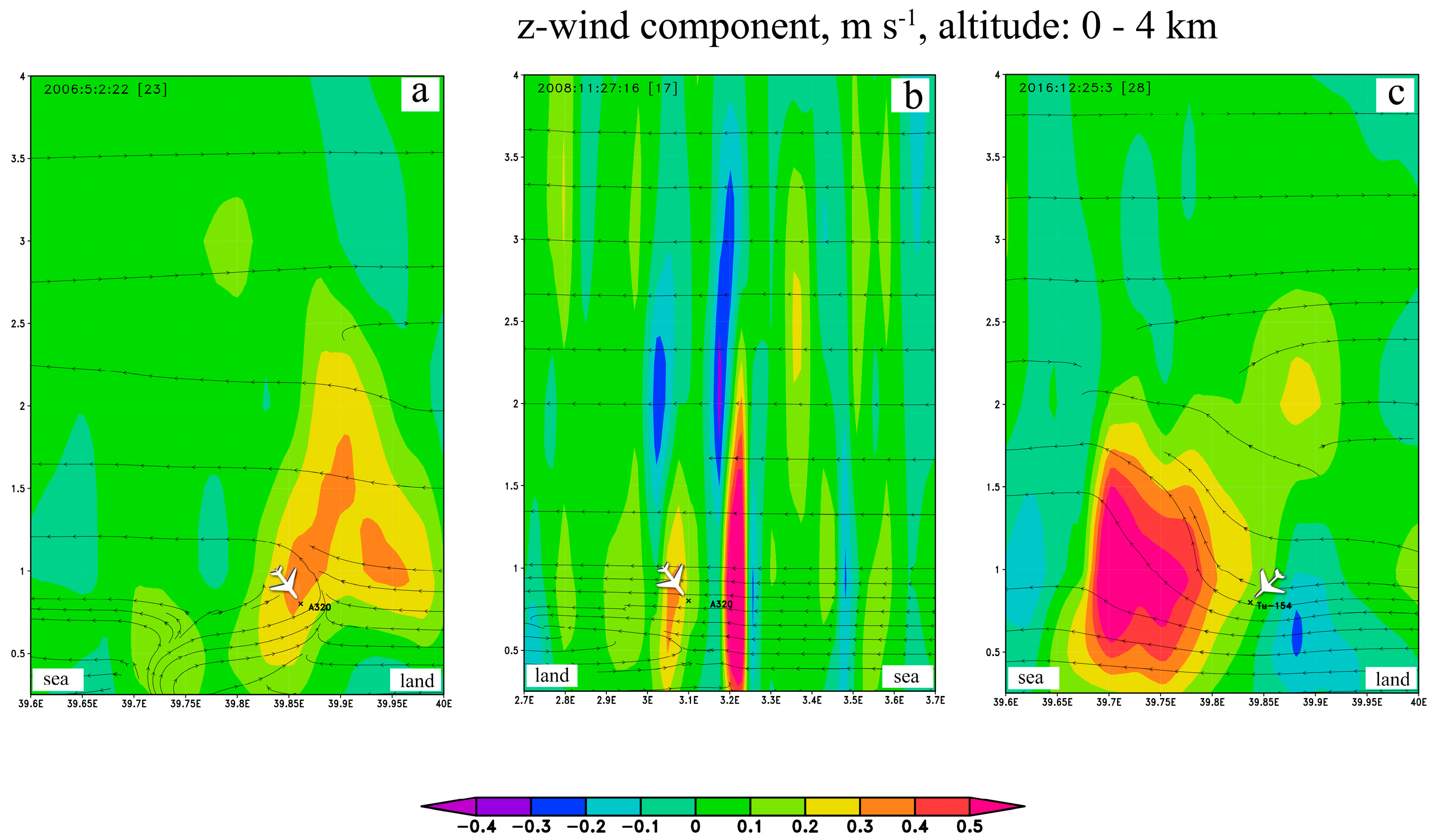 Atmosphere   Free Full-Text   Aviation Meteorology at
