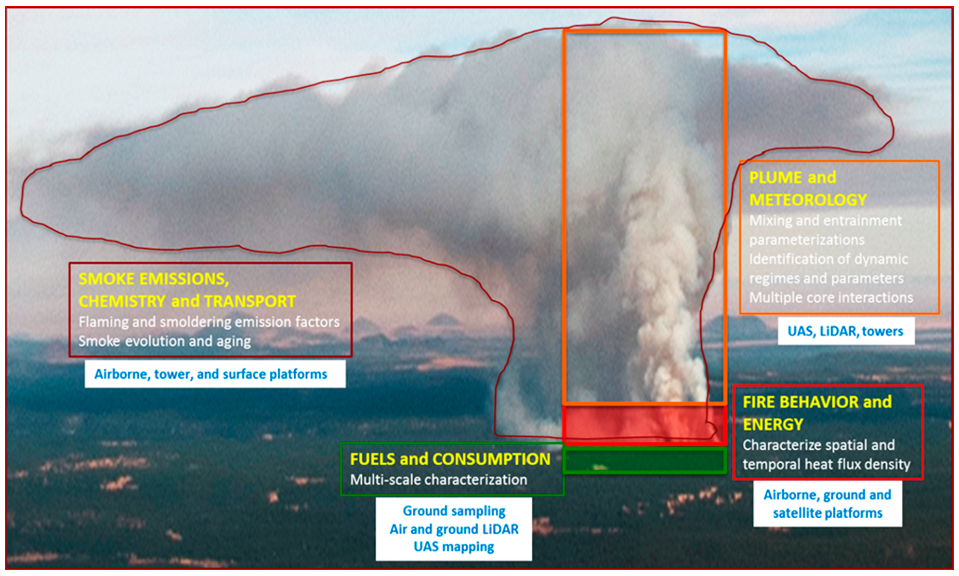 Atmosphere | Free Full-Text | The Fire and Smoke Model Evaluation  Experiment—A Plan for Integrated, Large Fire–Atmosphere Field Campaigns