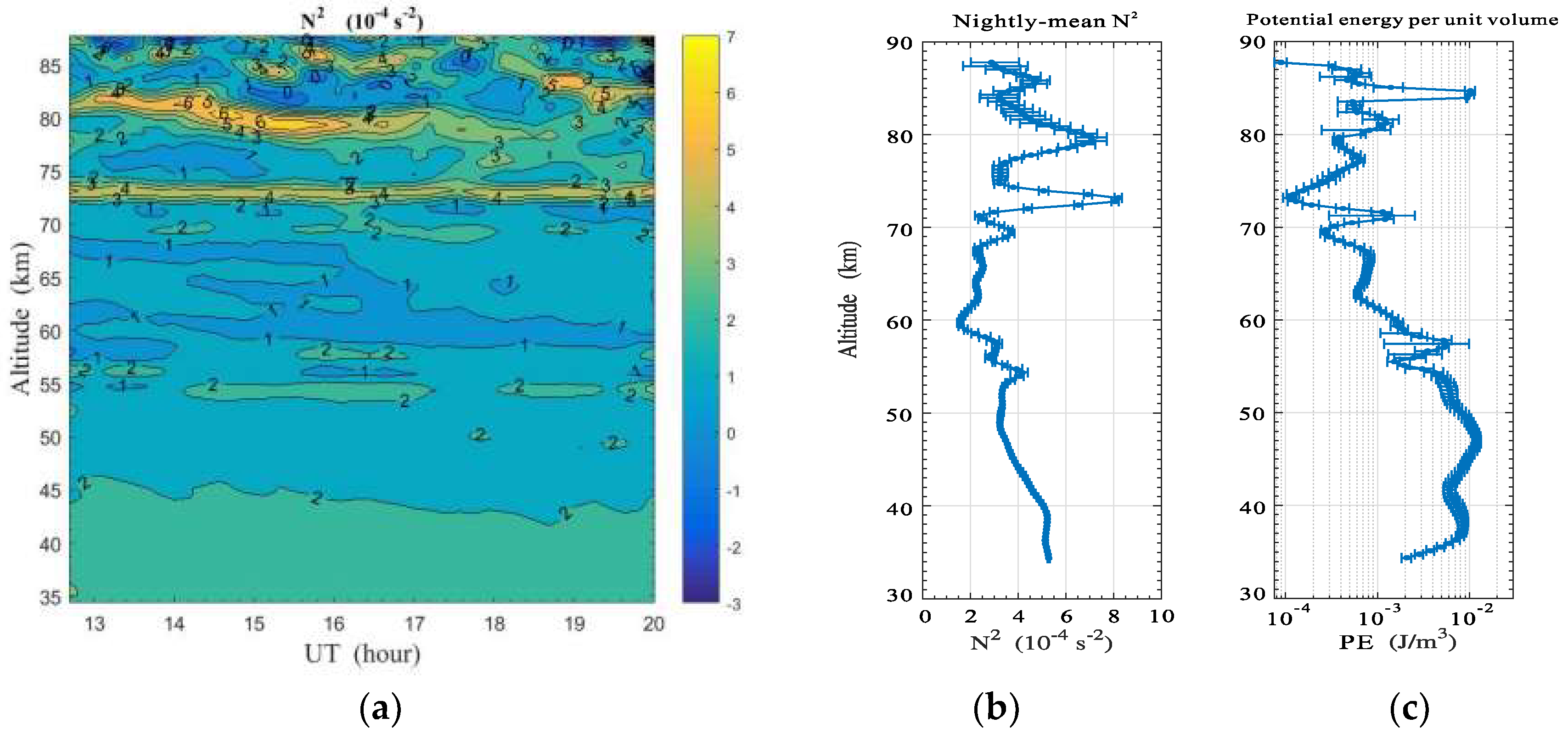 Atmosphere   Free Full-Text   Gravity Wave Propagation from the