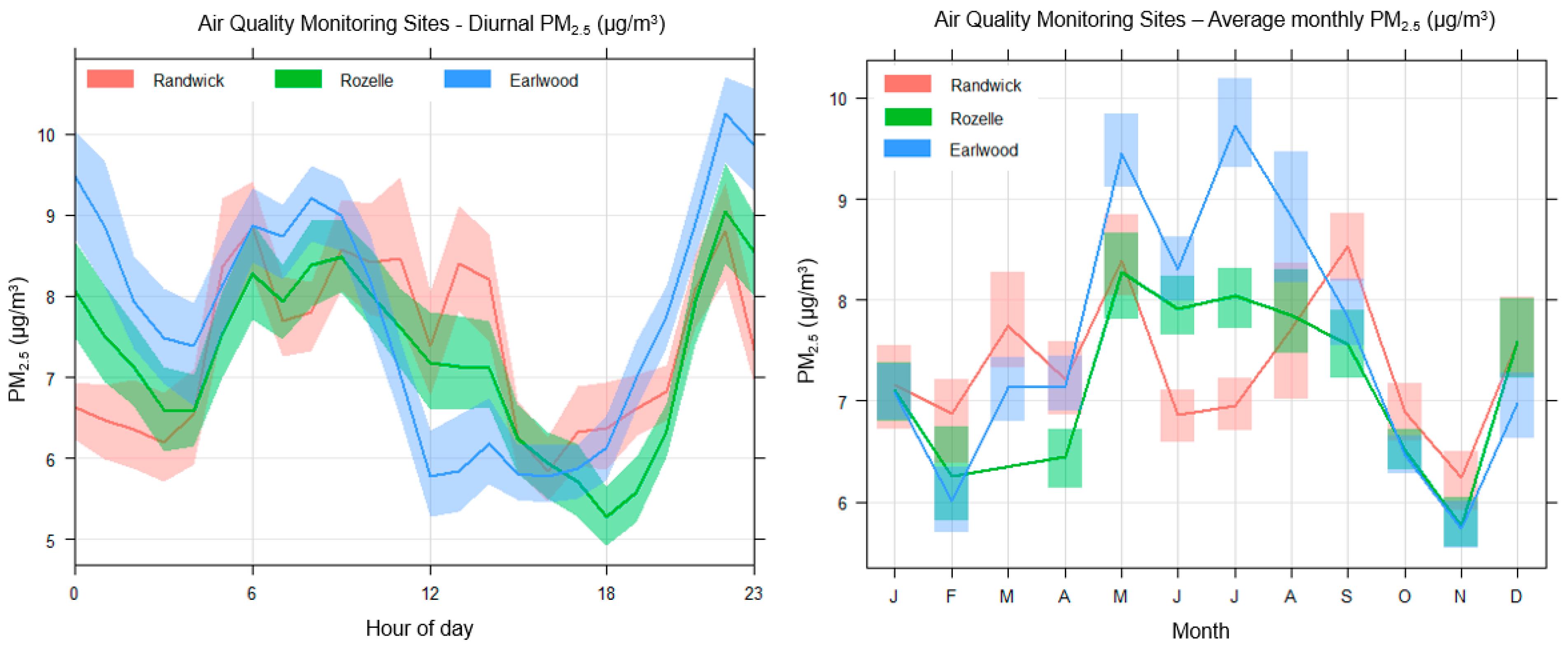 Atmosphere | Free Full-Text | Understanding Spatial Variability of
