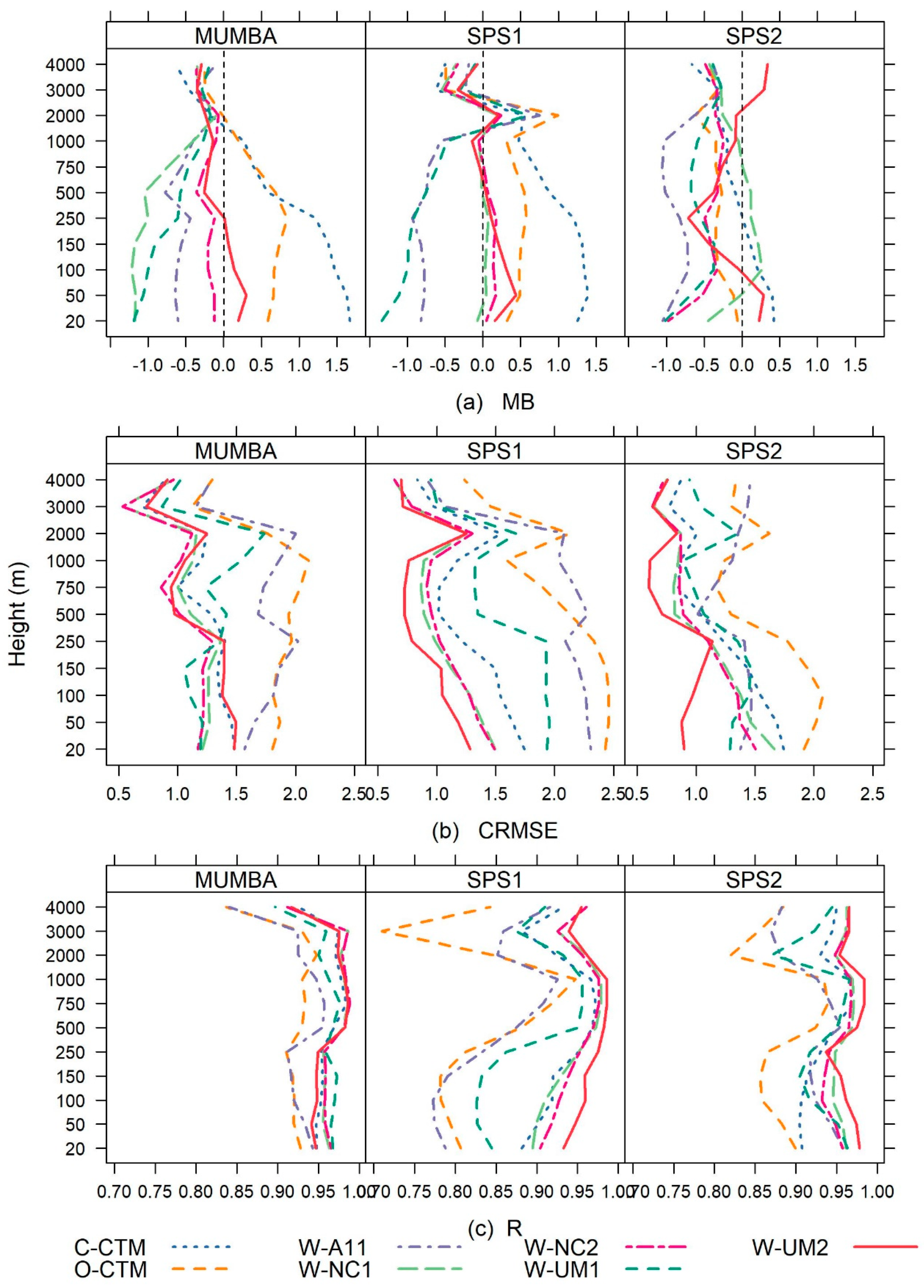 Atmosphere   Free Full-Text   Evaluation of Regional Air