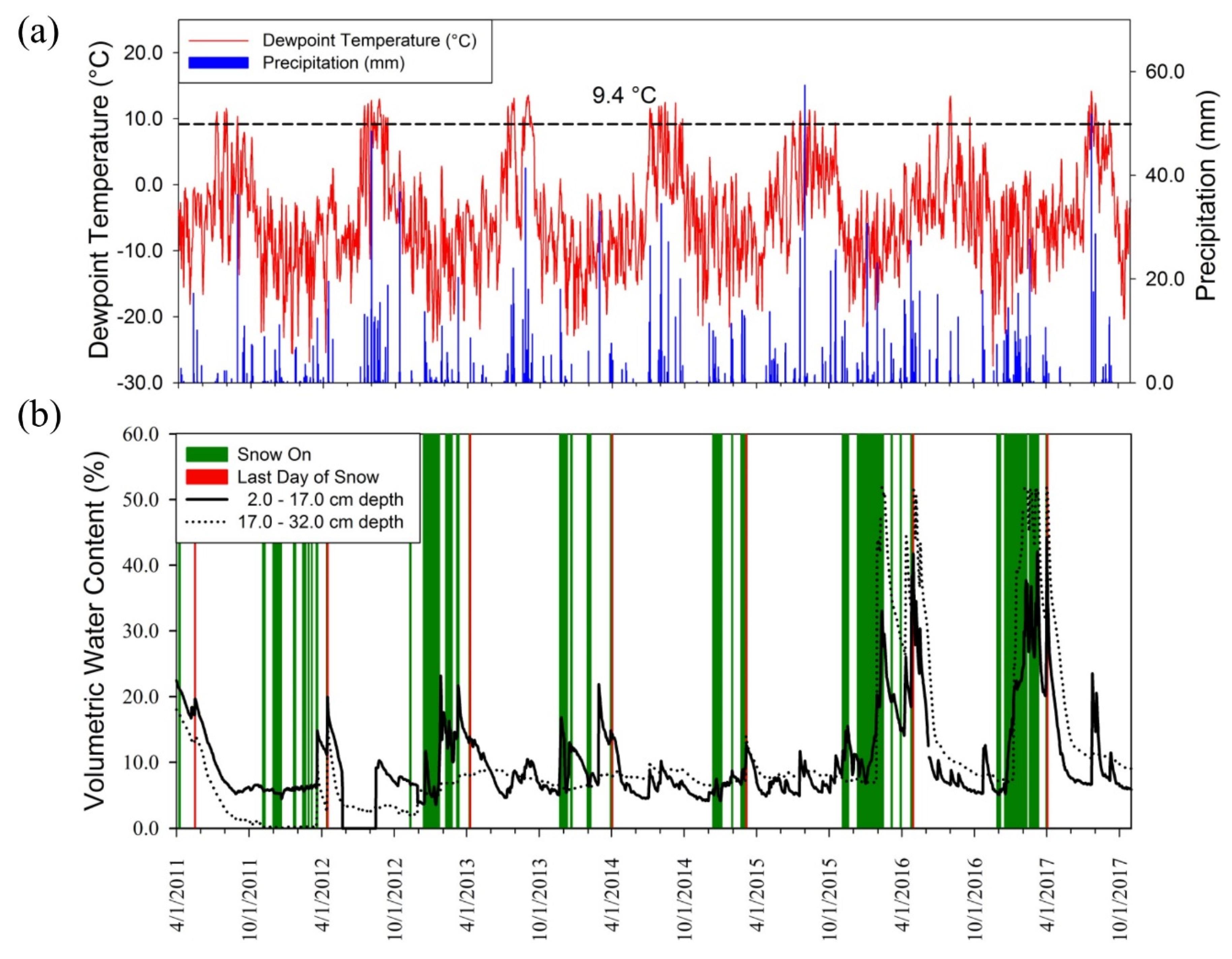 seasonal data example