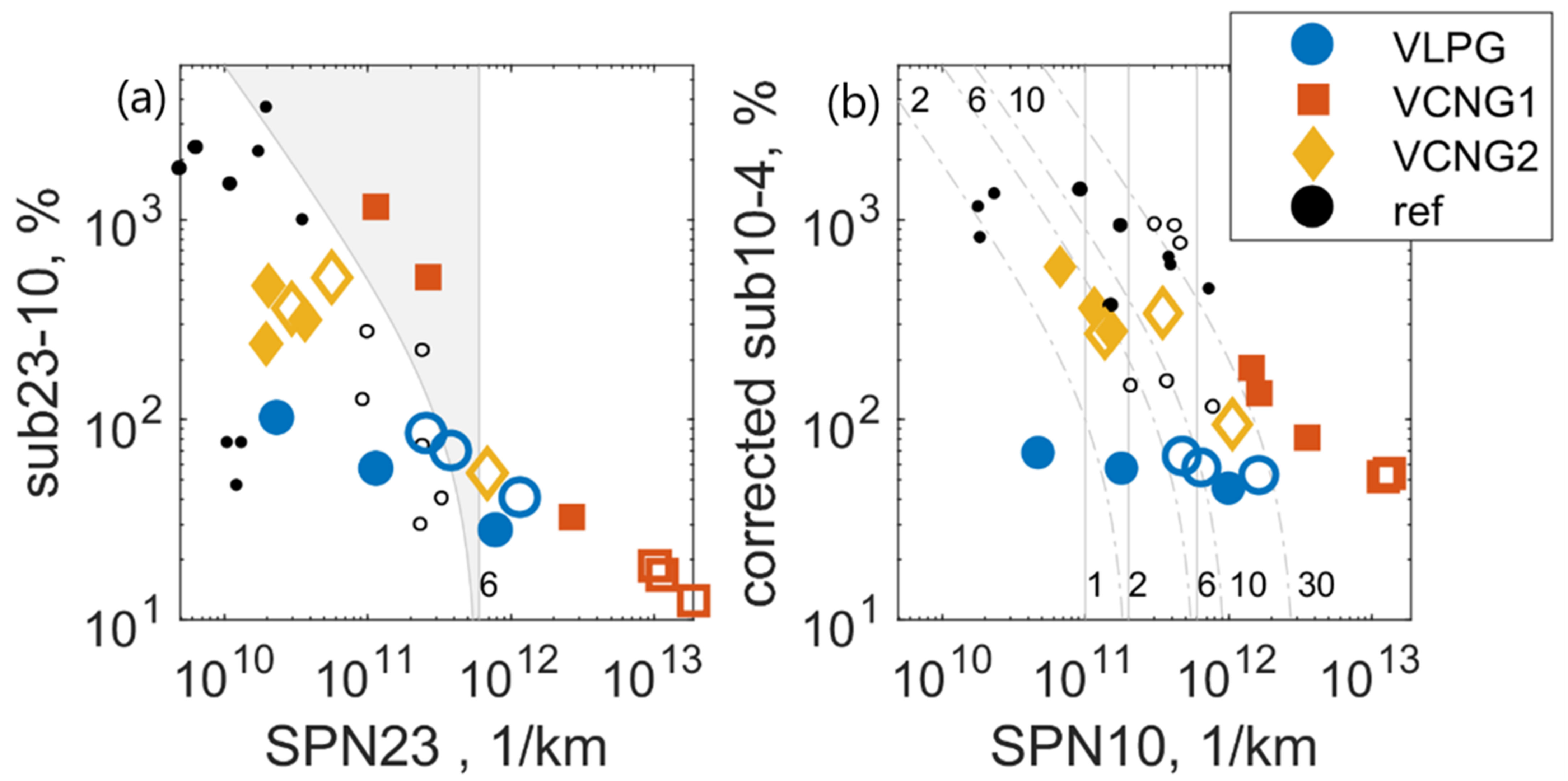 Atmosphere   Free Full Text   Particle Number Emissions of ...