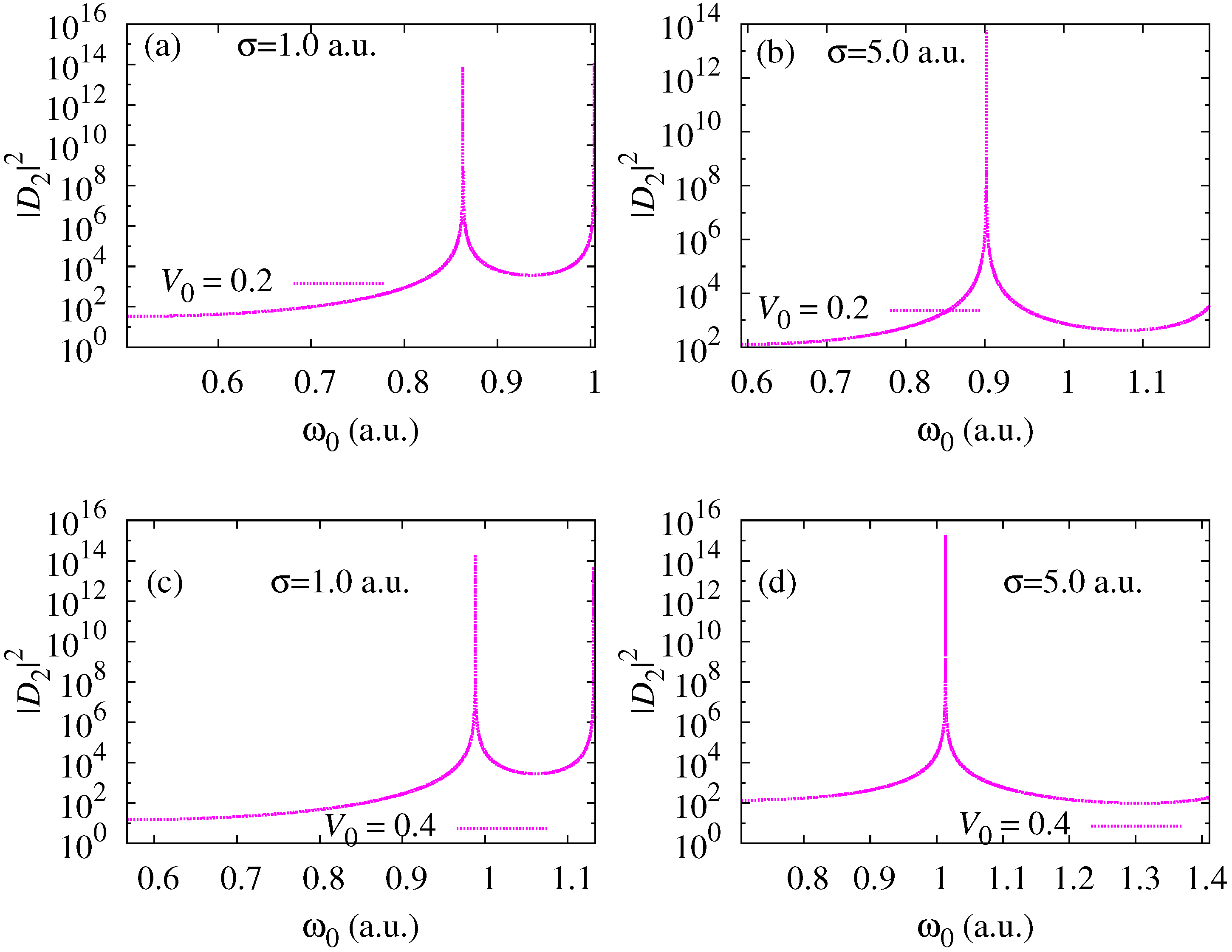 Atoms   Free Full-Text   Two Photon Processes in an Atom