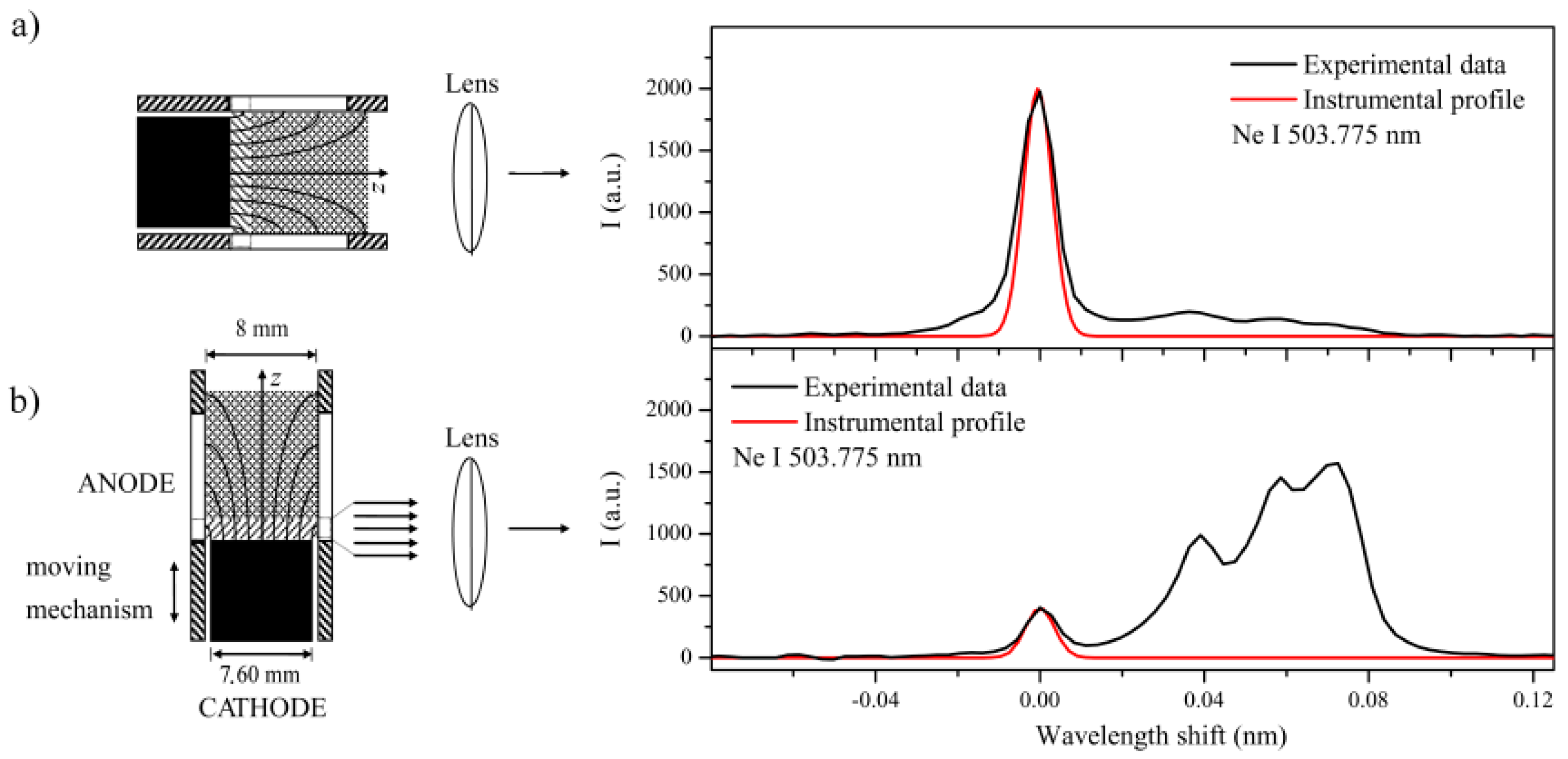 Atoms | Free Full-Text | The Study of Ar I and Ne I Spectral Line