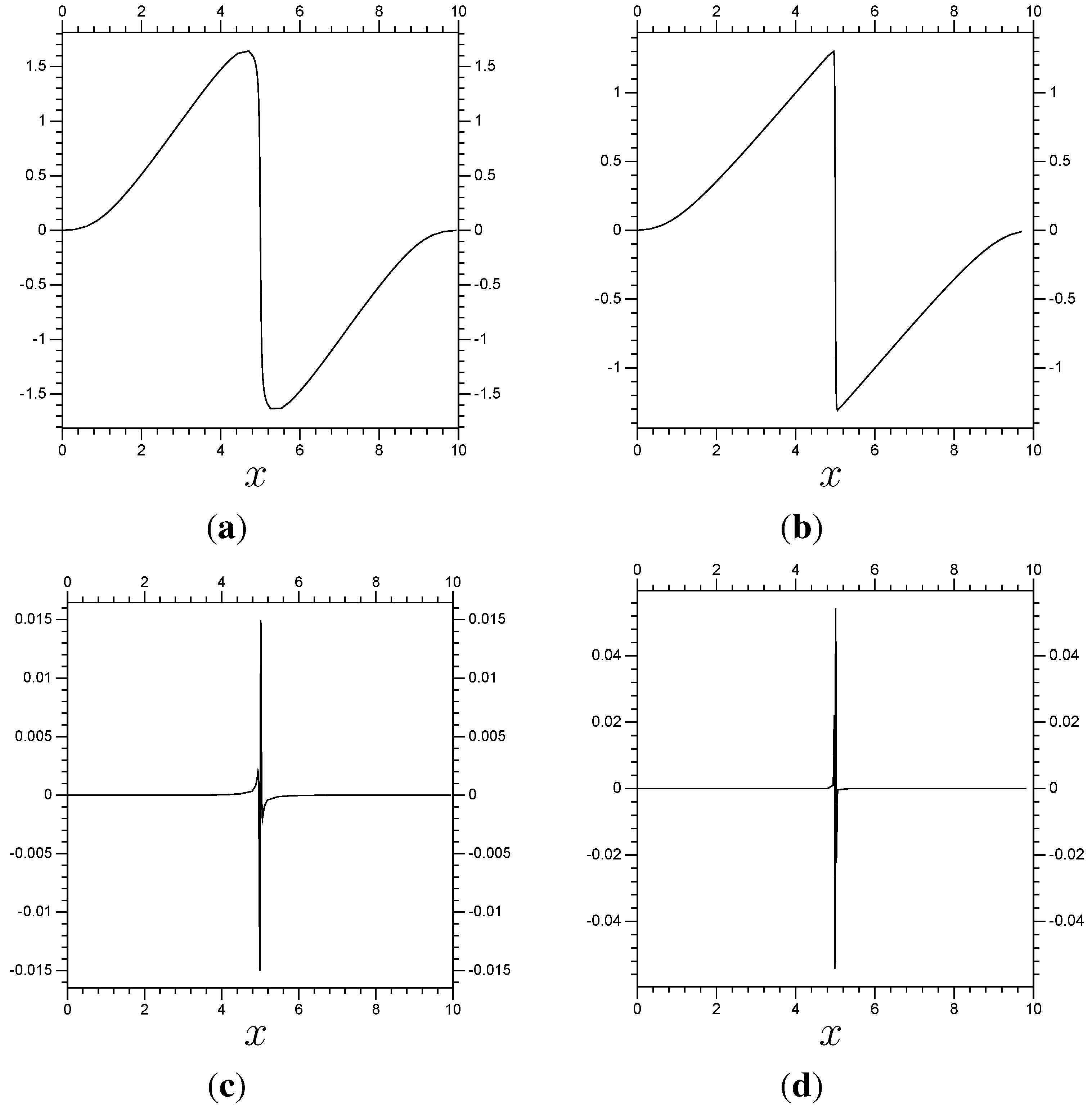 Axioms | Free Full-Text | A Sequential, Implicit, Wavelet
