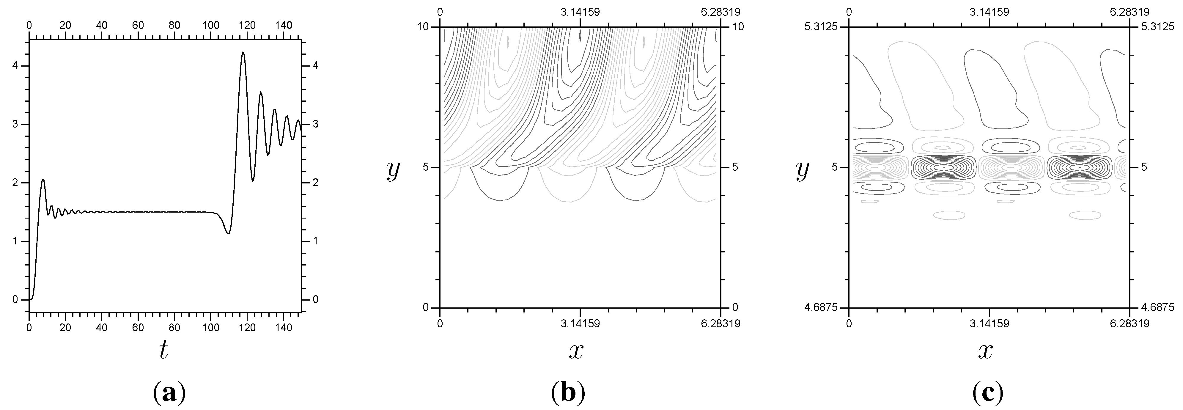 Axioms | Free Full-Text | A Sequential, Implicit, Wavelet-Based