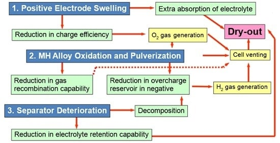 Batteries Free Full Text Capacity Degradation Mechanisms In Nickel Metal Hydride Batteries Html