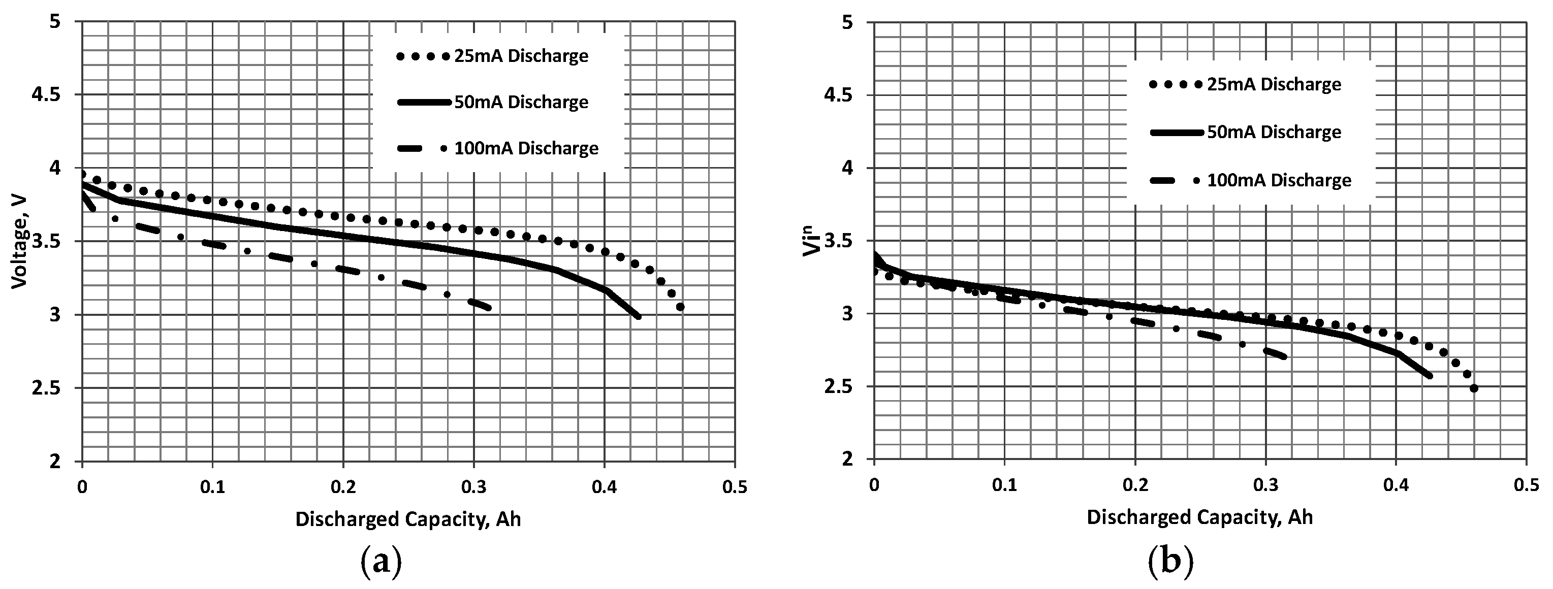 Batteries   Free Full-Text   Calculation of Constant Power