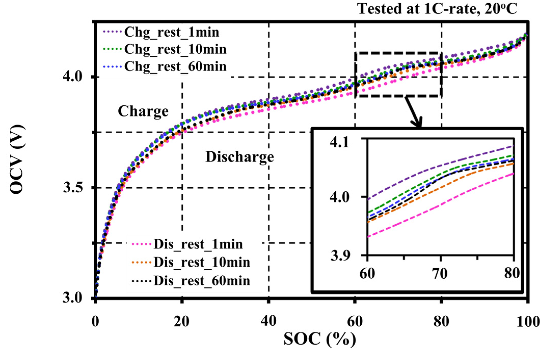 Batteries | Free Full-Text | Study on Factors for Accurate