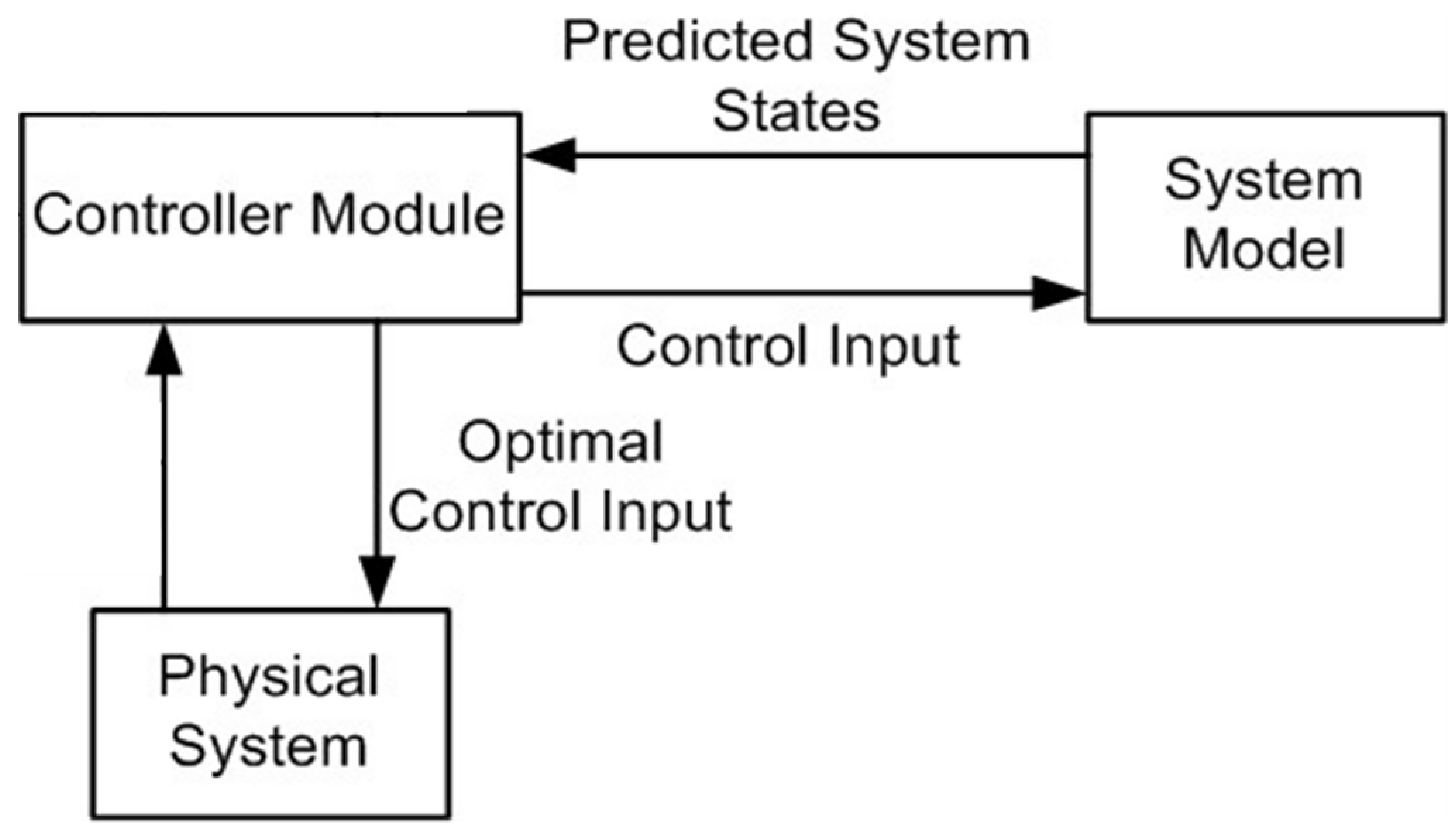 mpc tutorial model predictive control