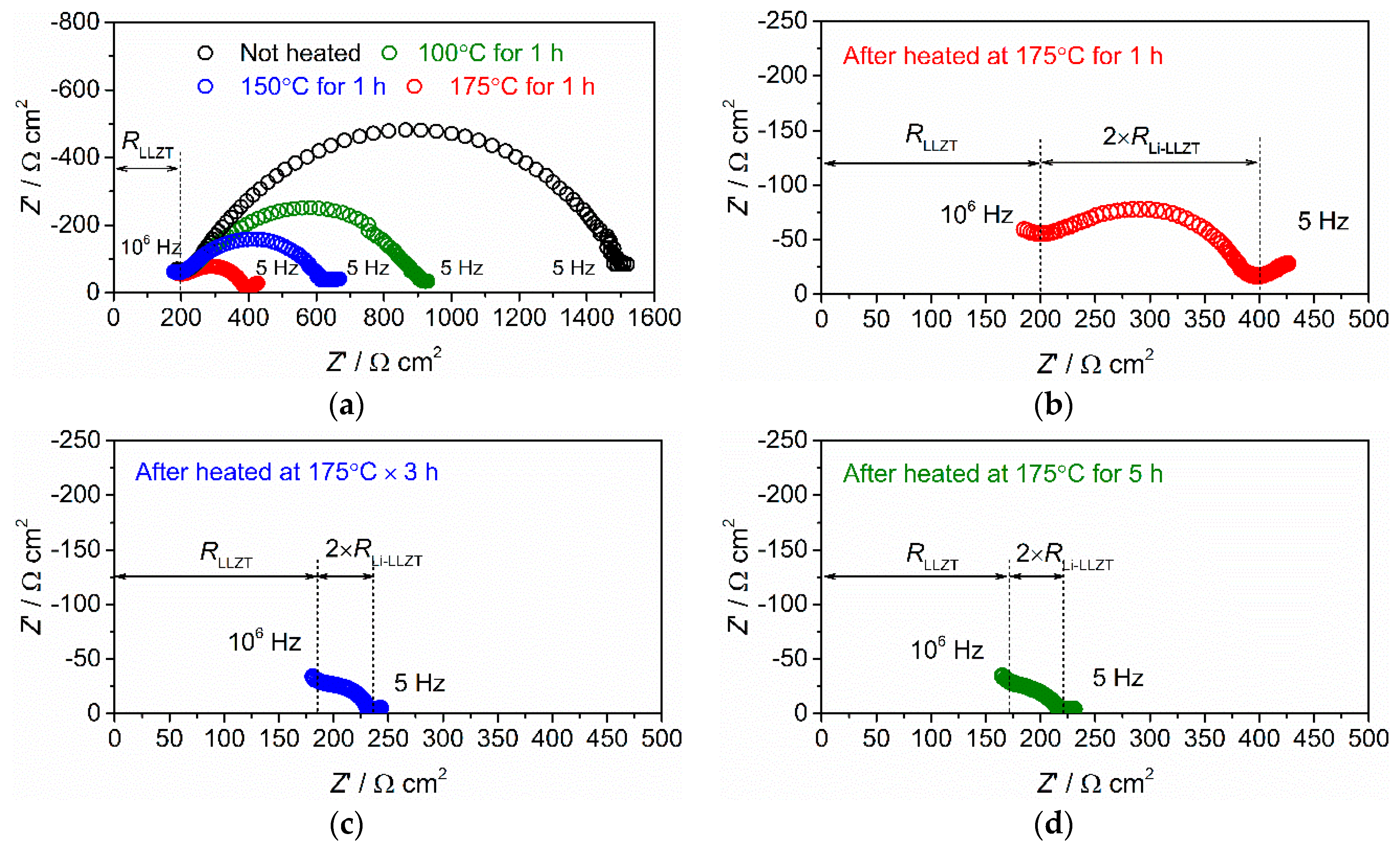 Batteries | Free Full-Text | Formation and Stability of