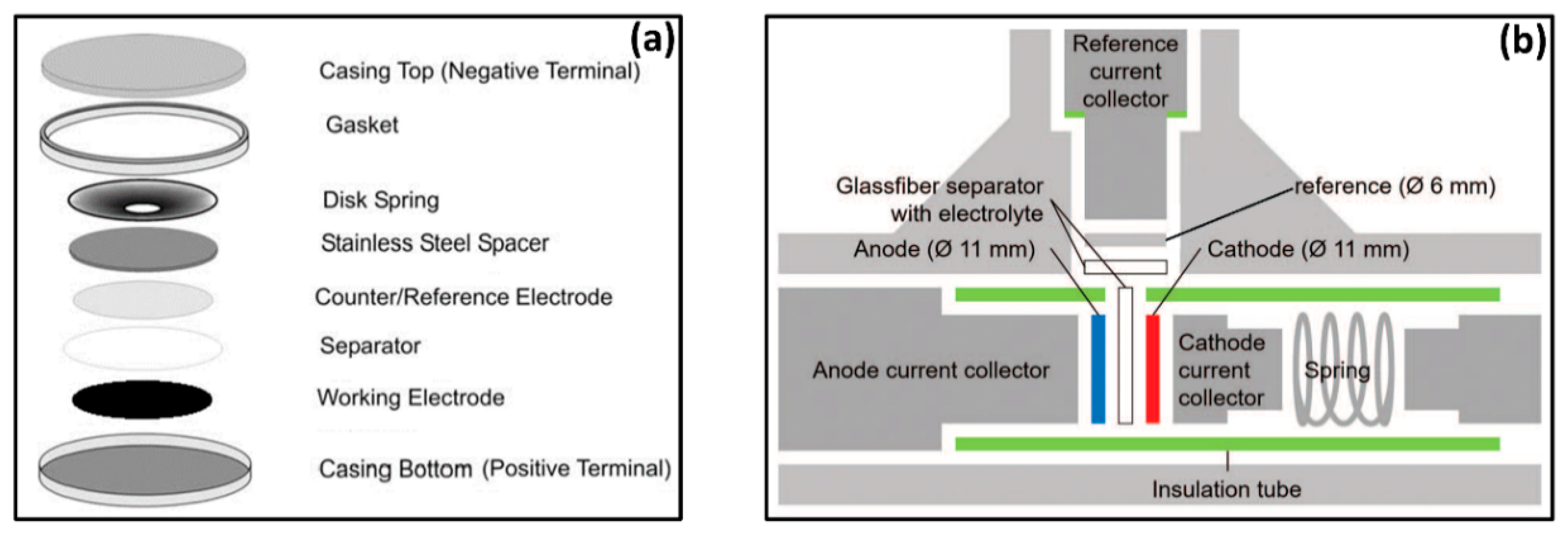 Critical Impact of Chloride Containing Reference Electrodes on Electrochemical Measurements