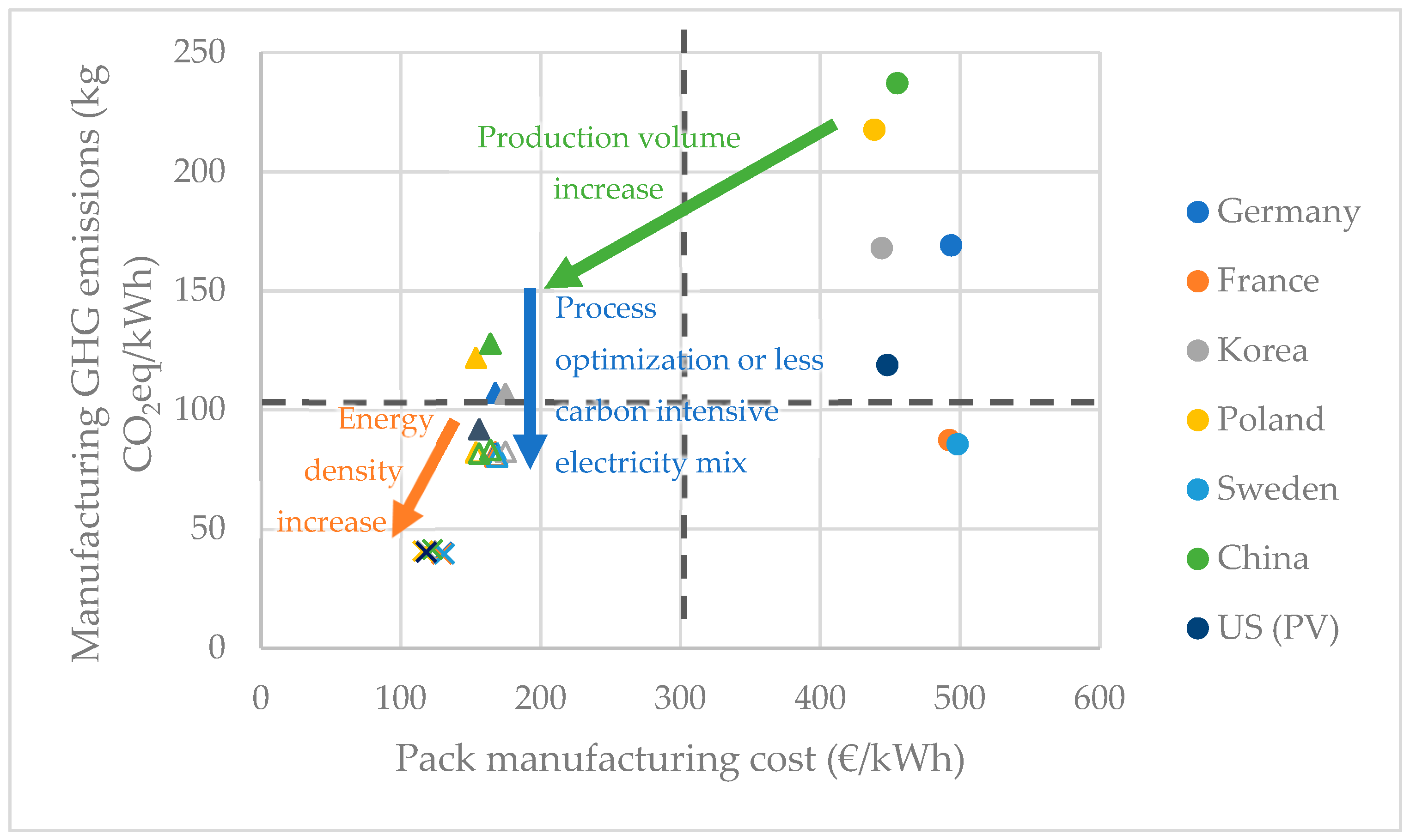 Batteries | Free Full-Text | Eco-Efficiency of a Lithium-Ion