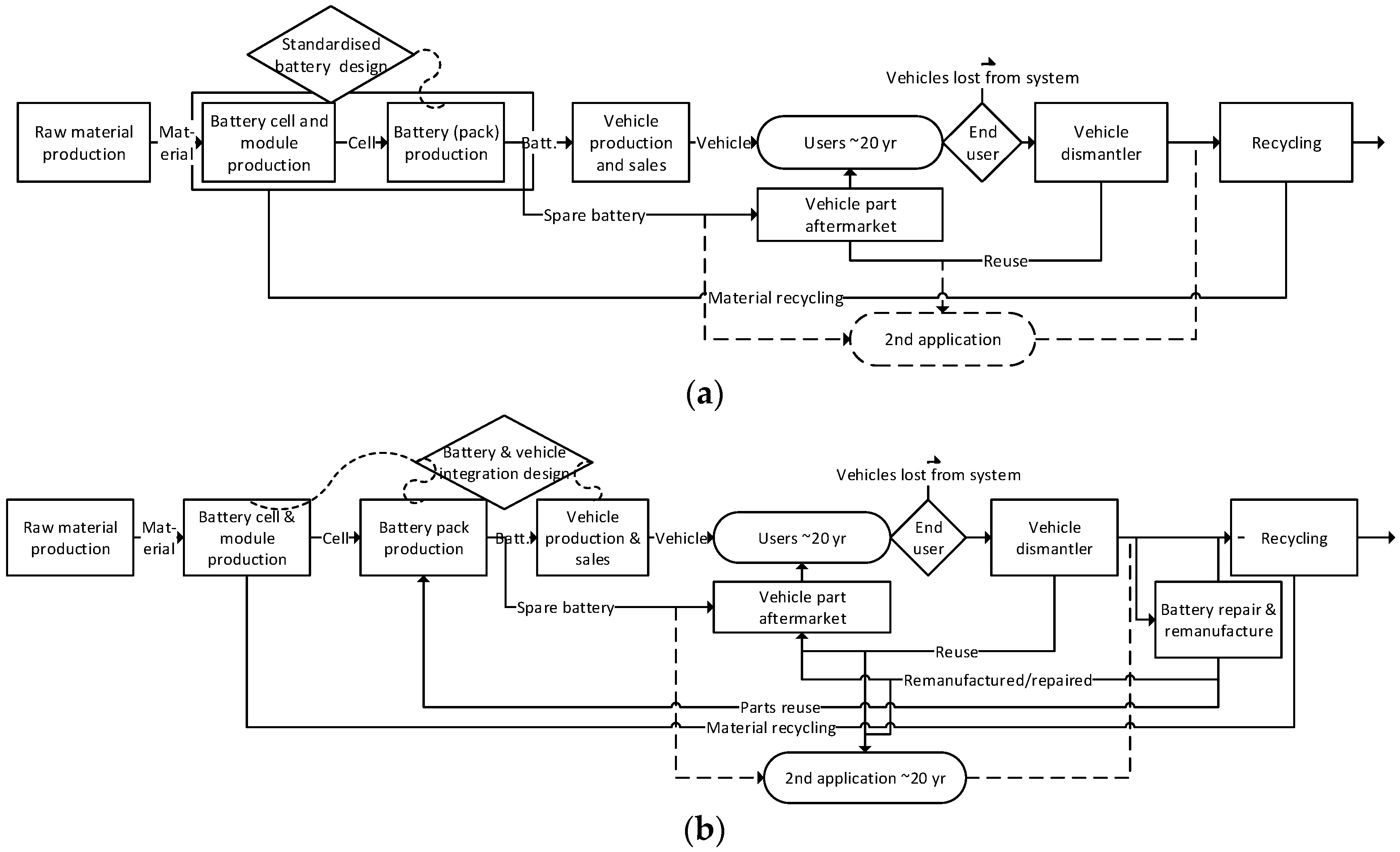 Batteries   Free Full-Text   Considerations when Modelling EV