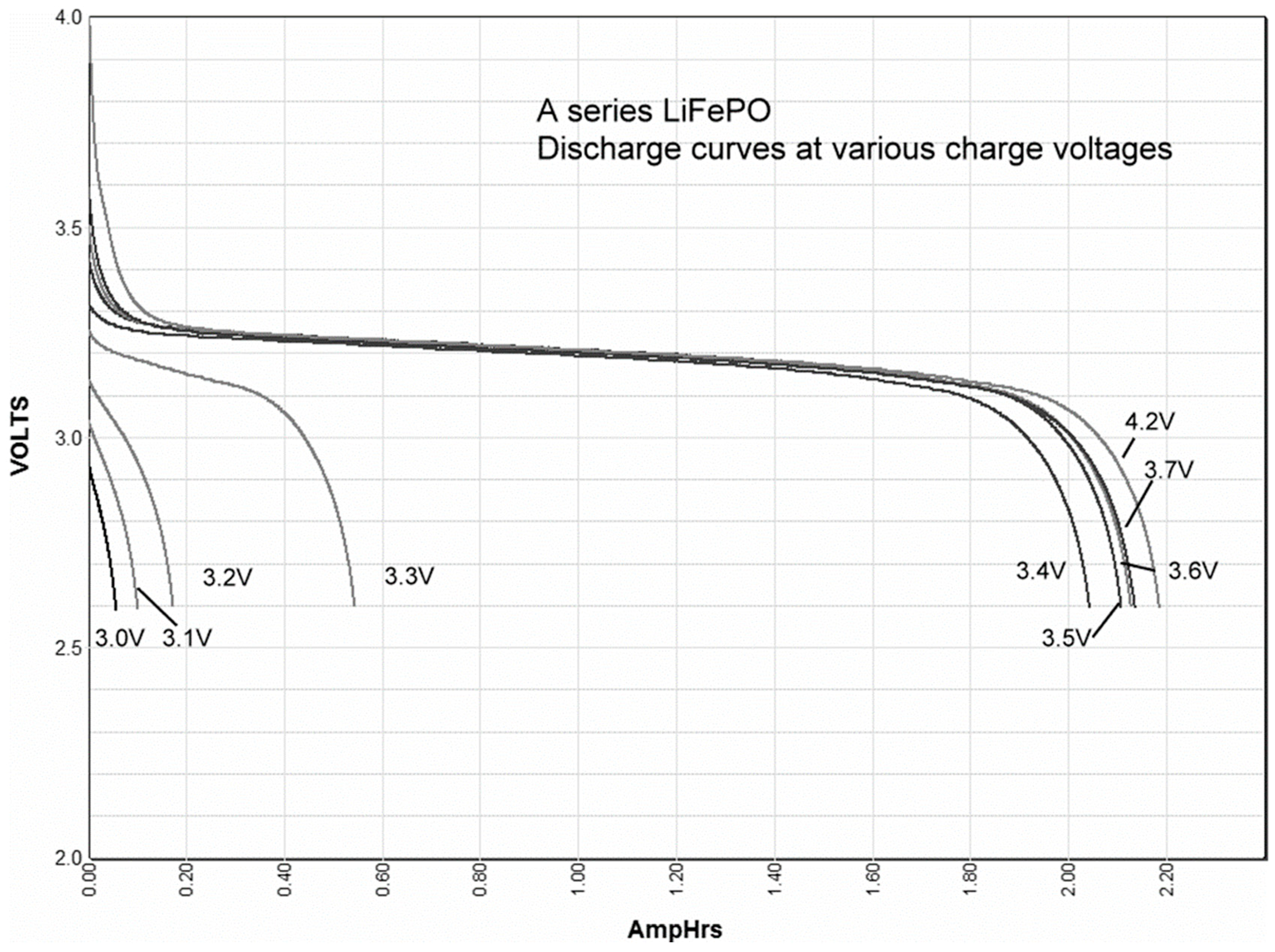 Batteries | Free Full-Text | Factors Affecting Capacity