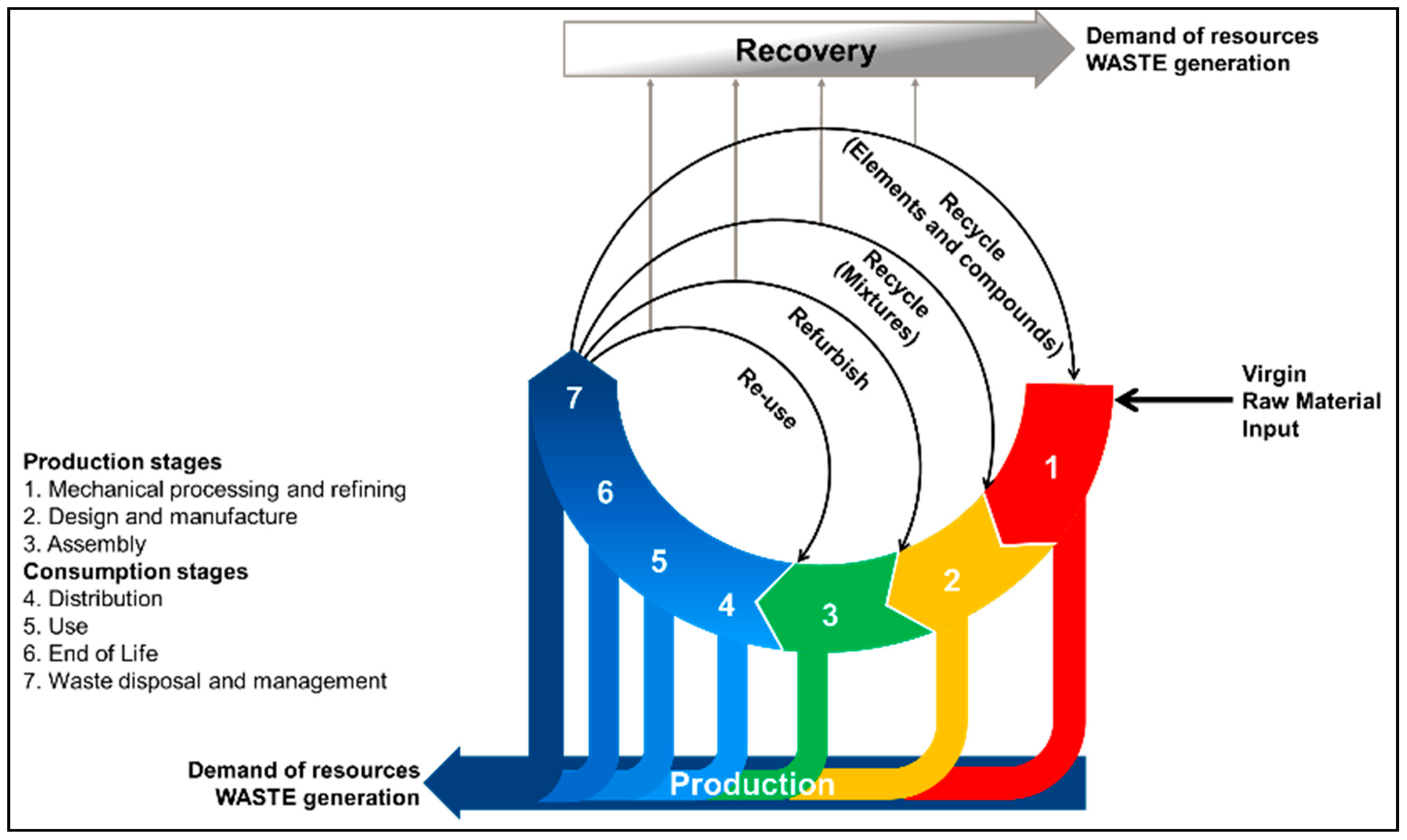 Batteries Free Full Text A Critical Review Of Lithium Ion Battery Recycling Processes From A Circular Economy Perspective Html