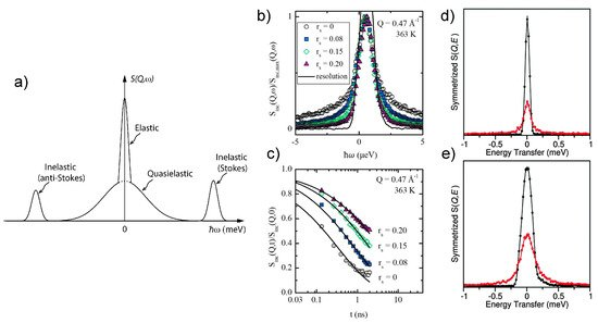 Batteries Free Full Text Review Of Multivalent Metal Ion Transport In Inorganic And Solid Polymer Electrolytes Html